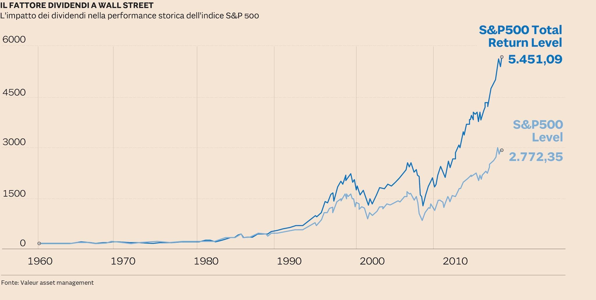 Calendario Borsa Americana 2020.Borsa Le 50 Societa Che In 25 Anni Hanno Sempre Pagato
