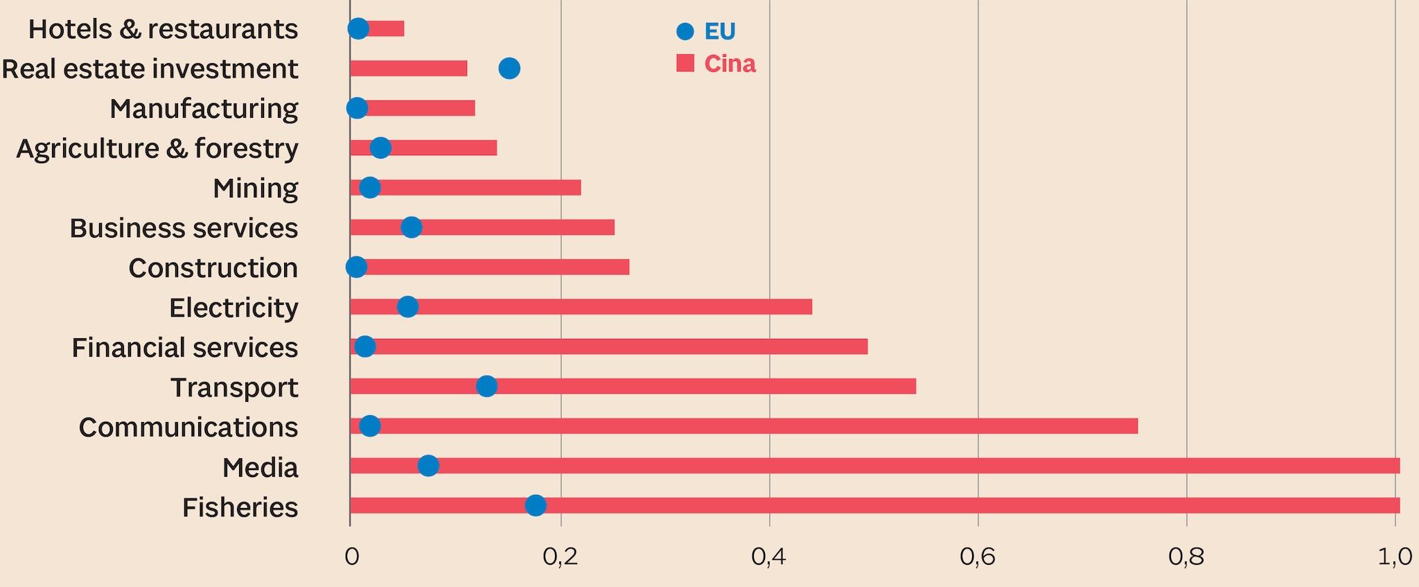 Riduzione degli investimenti esteri più alti in Cina rispetto all'UE in tutti i settori tranne che nell'immobiliare
