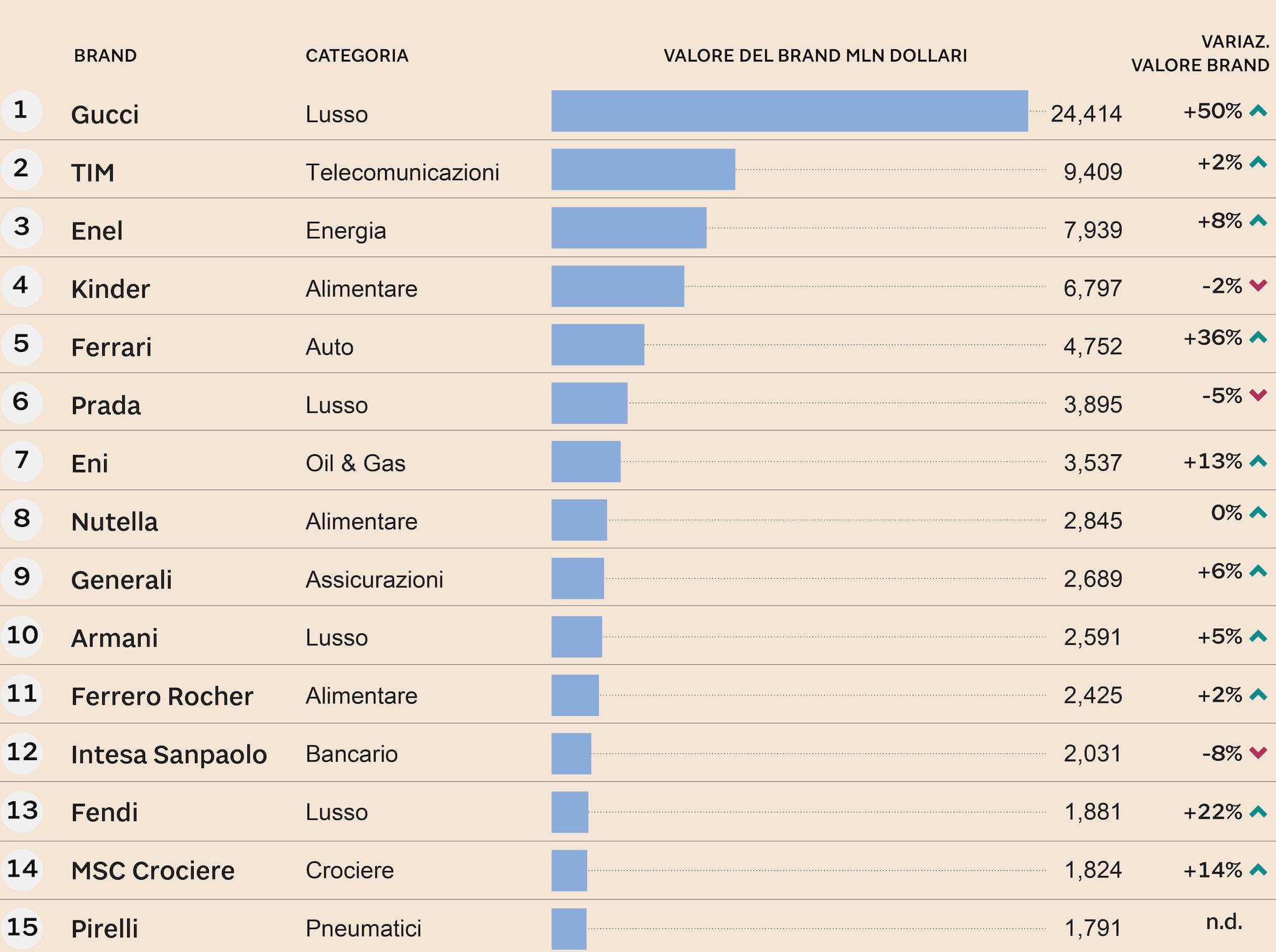 LA CLASSIFICA BRANDZ 2019 DEI 15 BRAND ITALIANI A MAGGIOR VALORE