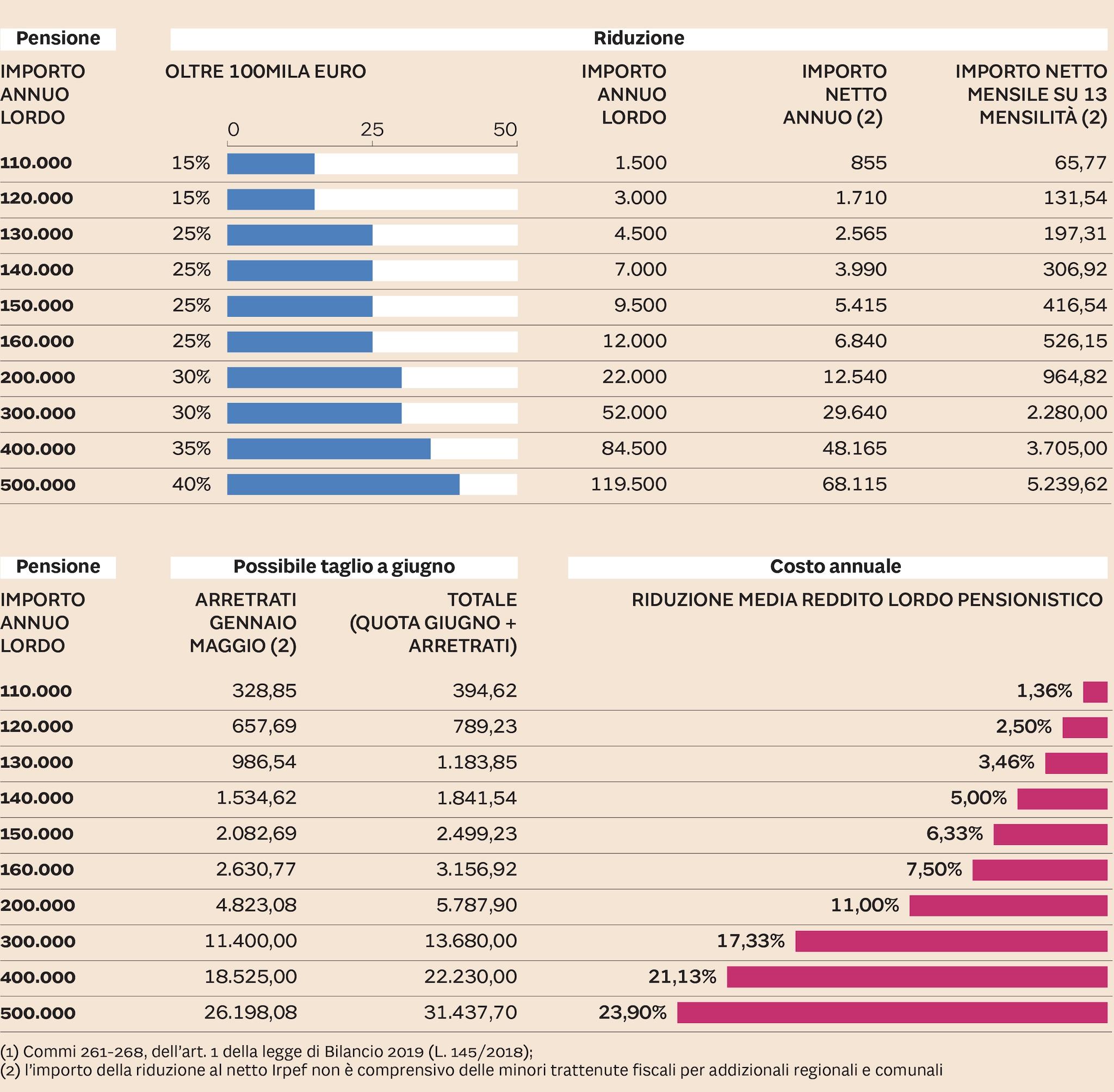 Calendario Pagamento Pensioni Inps.Pensioni L Inps Conferma A Giugno Scatta Il Doppio Taglio