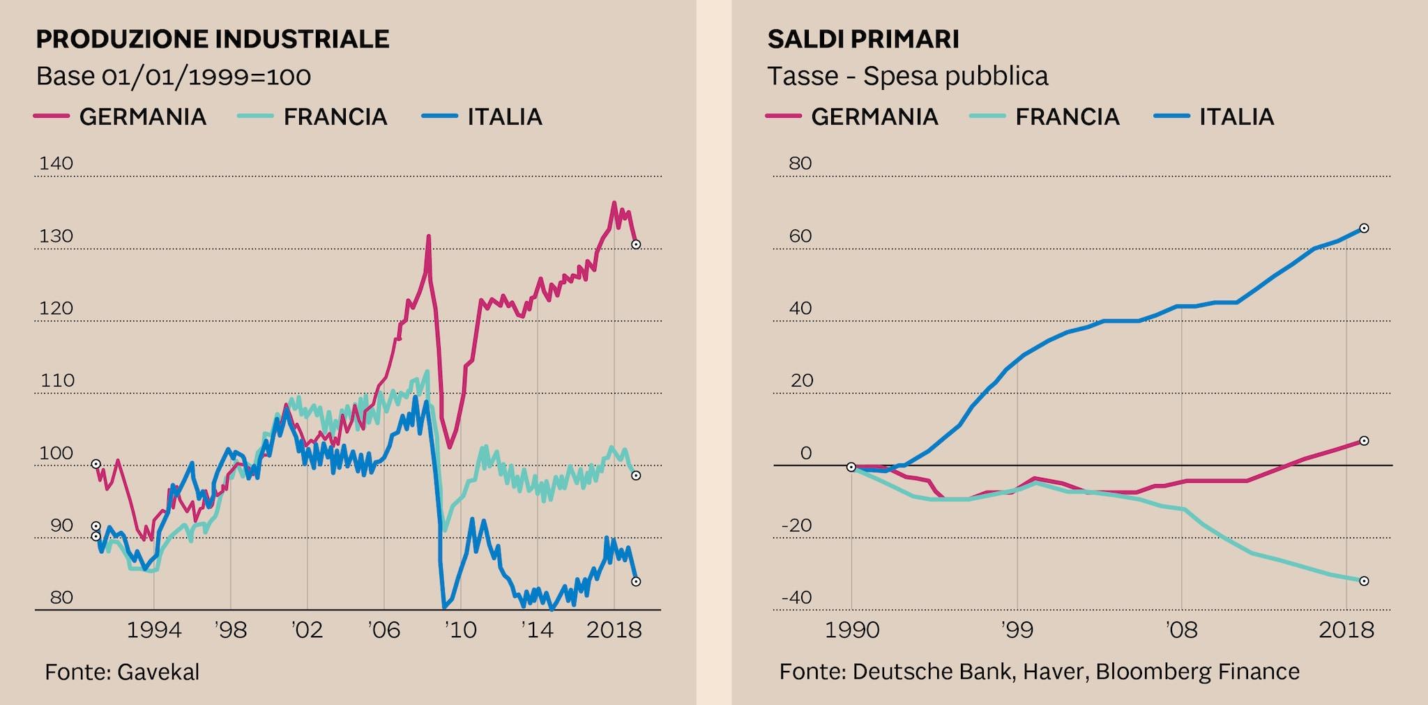 IL DEBITO PUBBLICO ITALIANO ASSORBE RISORSE PREZIOSE