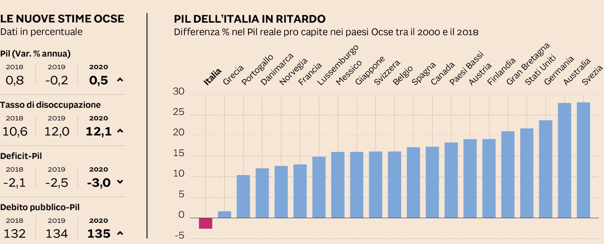TRA PIL E CONTI PUBBLICI, LA FOTOGRAFIA DELL'ITALIA
