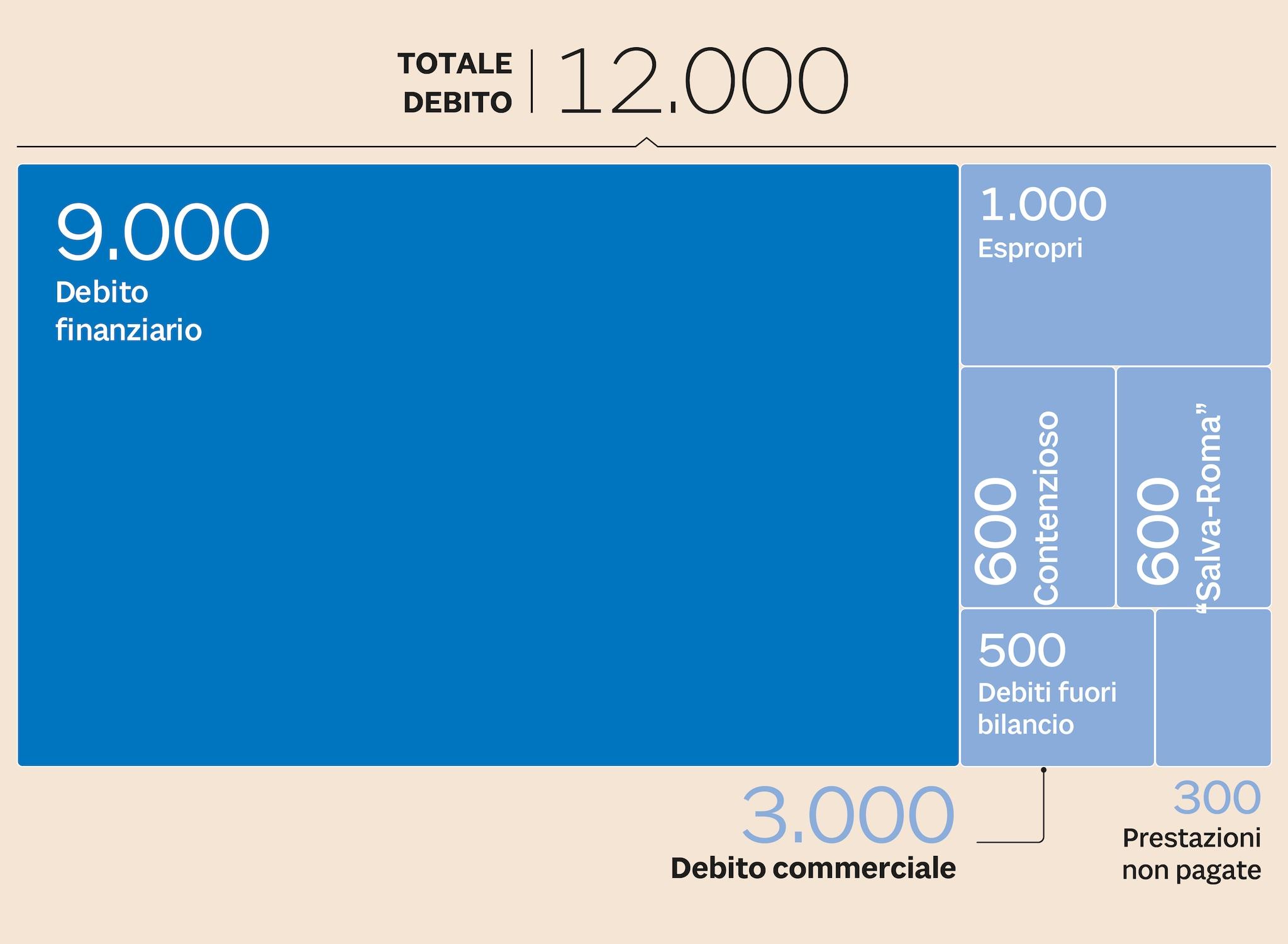 IL DEBITO PREGRESSO DEL CAMPIDOGLIO