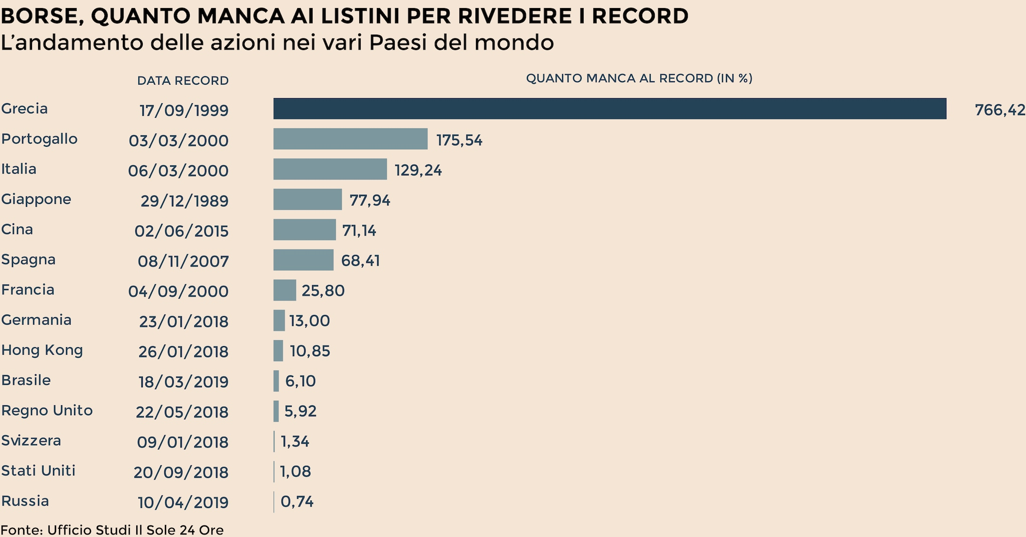 fdbbc53277 Borse, quanto manca per rivedere i massimi? A Wall Street l'1%, a Milano il  130%, al Giappone 30 anni - Il Sole 24 ORE