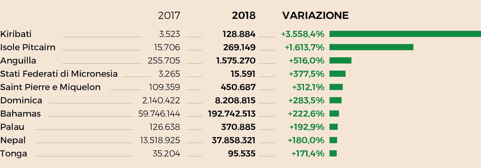 I PAESI DOVE L'EXPORT ITALIANO È CRESCIUTO DI PIÙ IN % NEL 2018