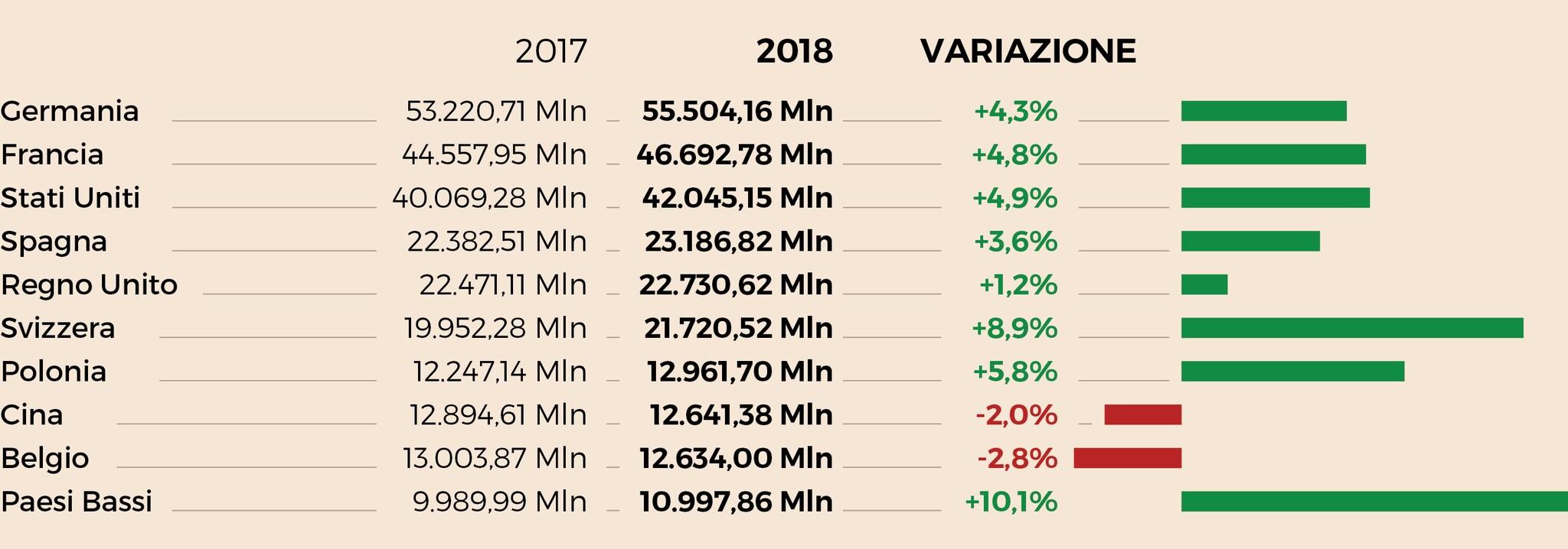 I PRINCIPALI COMPRATORI DI MADE IN ITALY NEL 2018