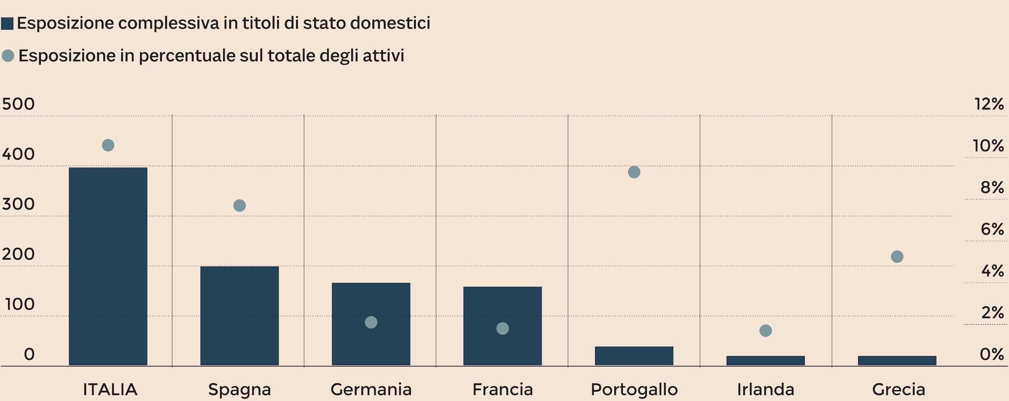 BANCHE E TITOLI DI STATO IN CONFRONTO IN EUROPA