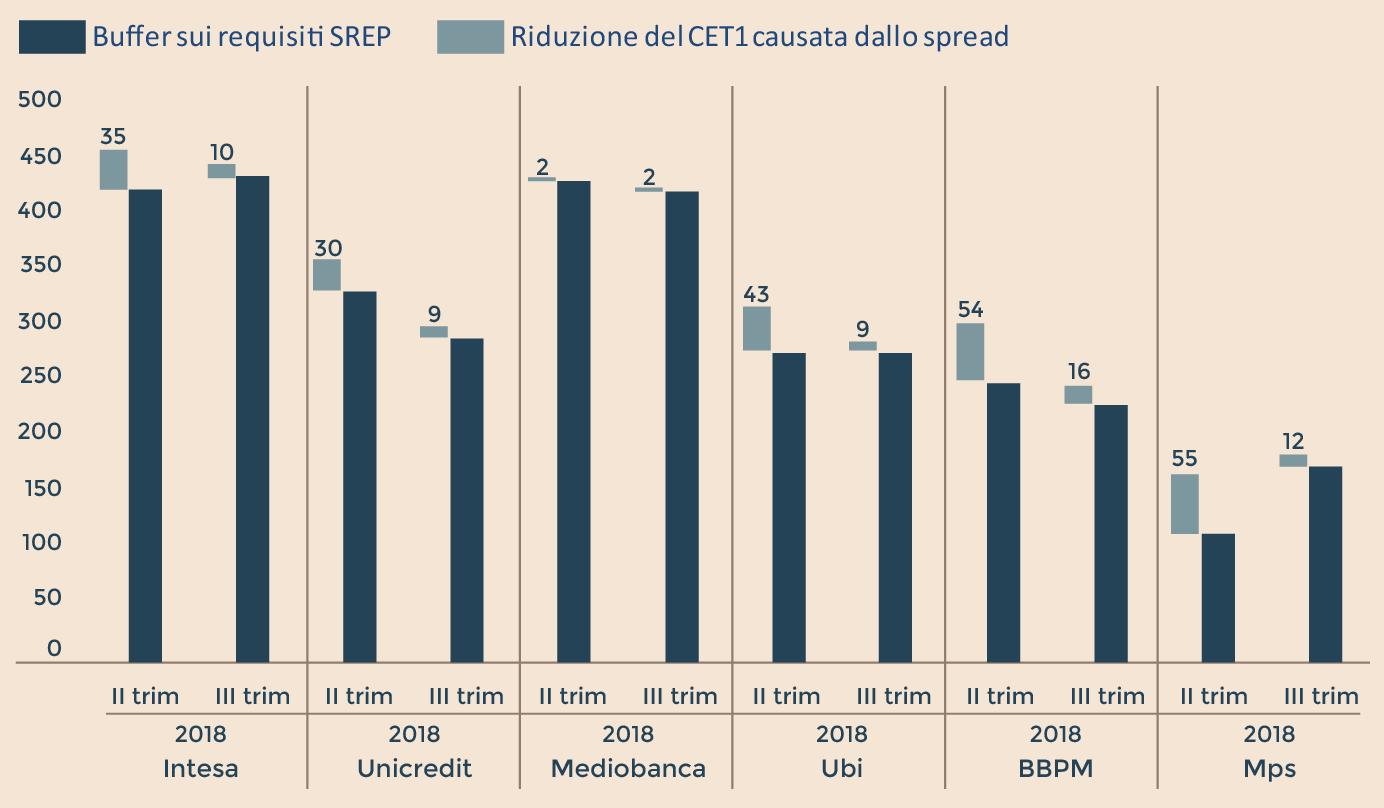 L'IMPATTO DELLO SPREAD SUL CAPITALE DELLE BANCHE