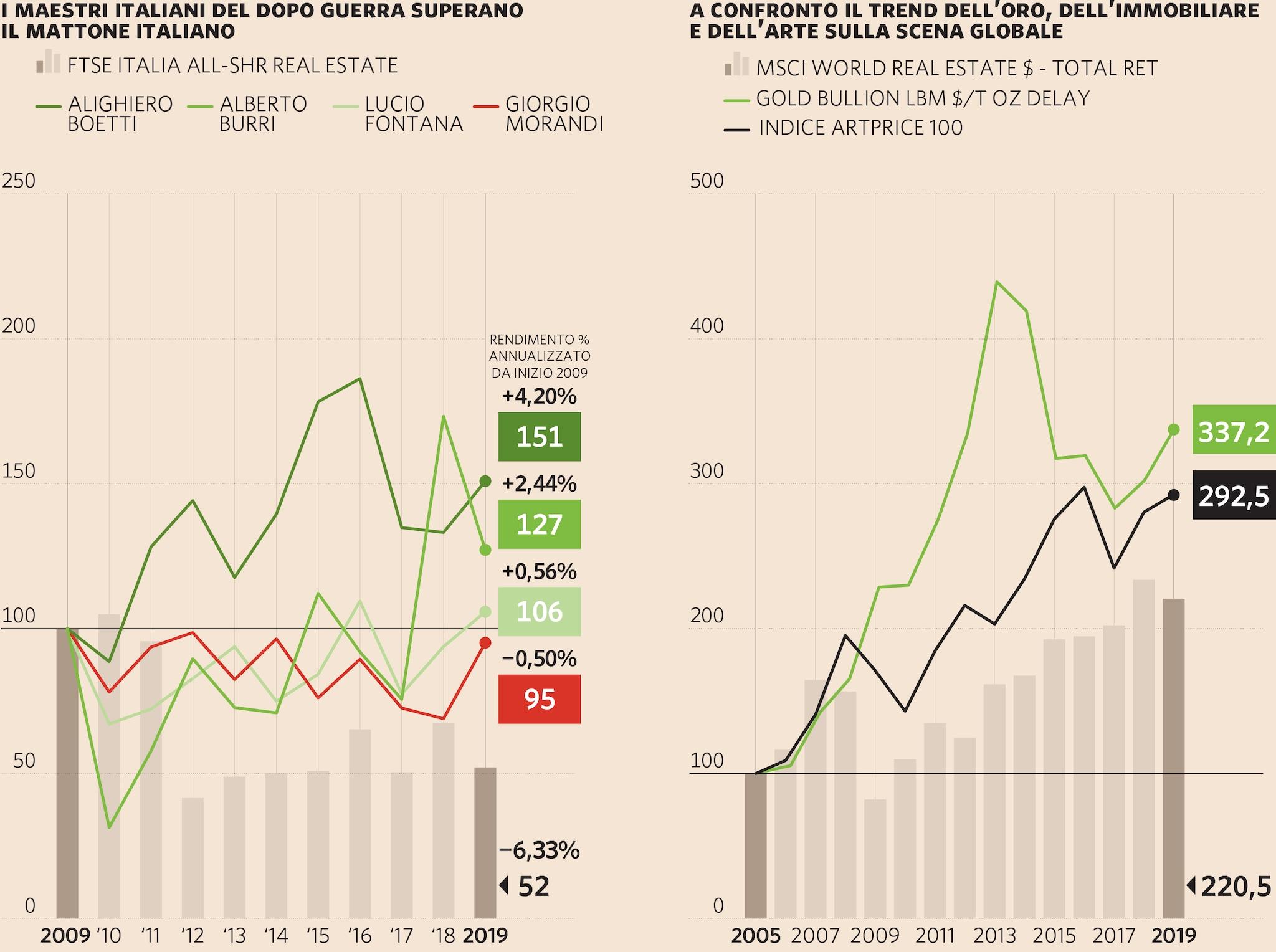 LA CAPACITÀ DELL'ARTE DI REAGIRE ALLE CRISI: IN DIECI ANNI IN ITALIA E IN 14 NEL MONDO BATTE SEMPRE L'INVESTIMENTO IMMOBILIARE