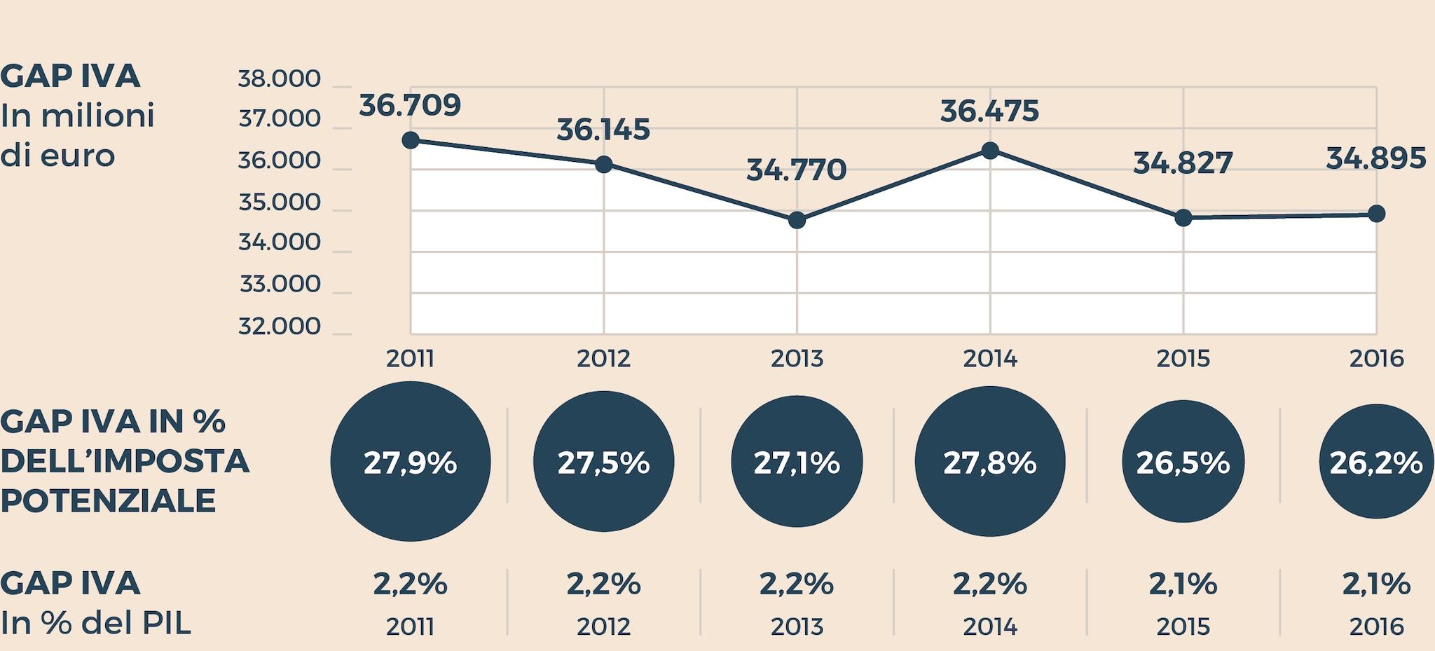 L'EVASIONE DELL'IVA IN ITALIA