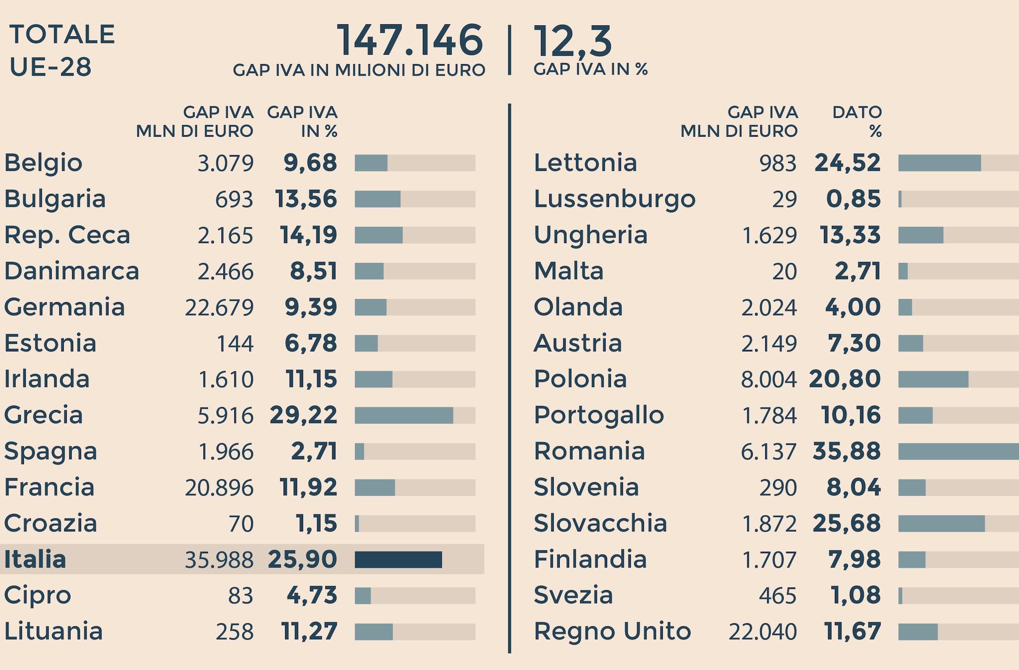 ALL'ITALIA IL PRIMATO NEGATIVO
