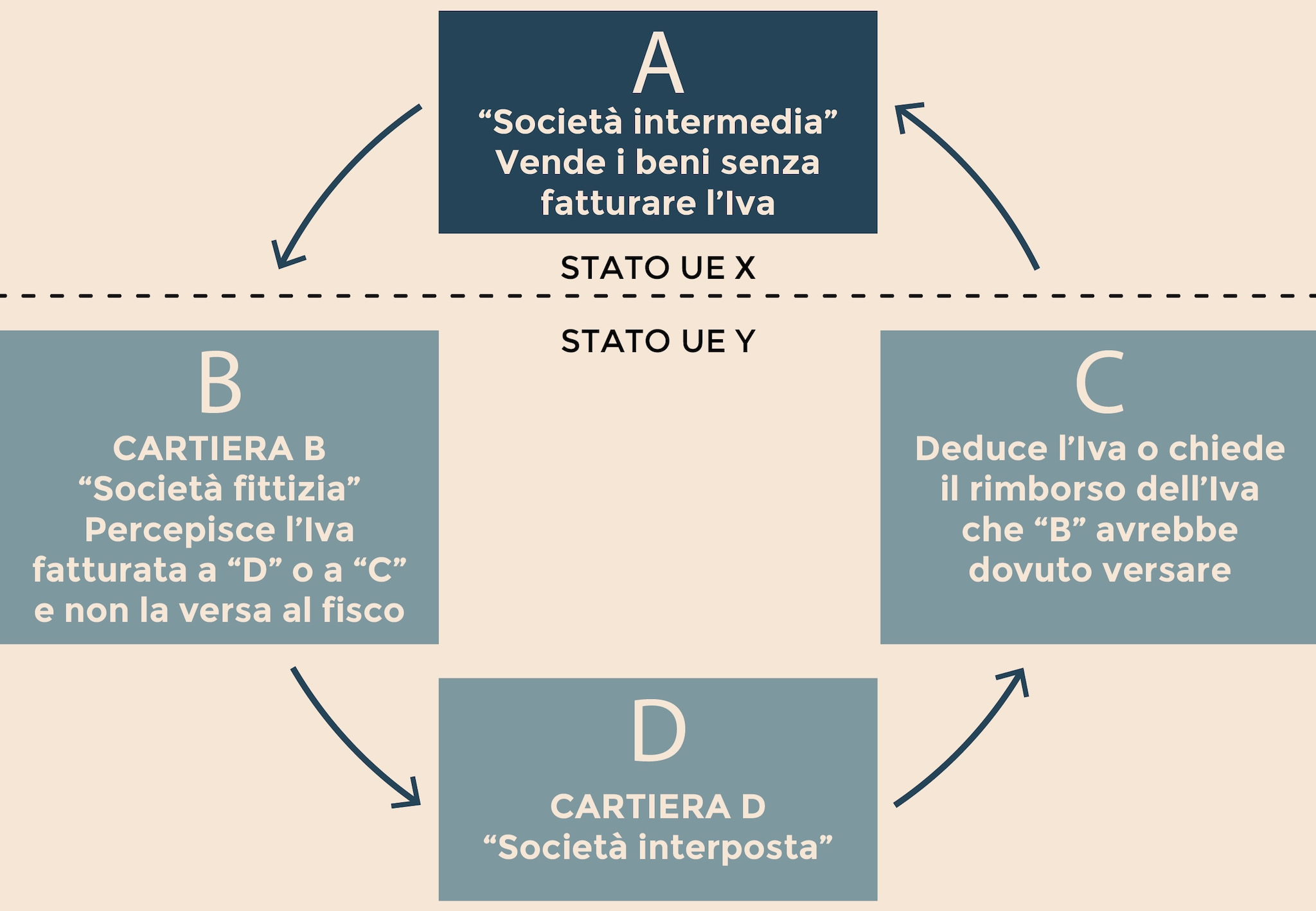 COSÌ GIRA LA FRODE CAROSELLO