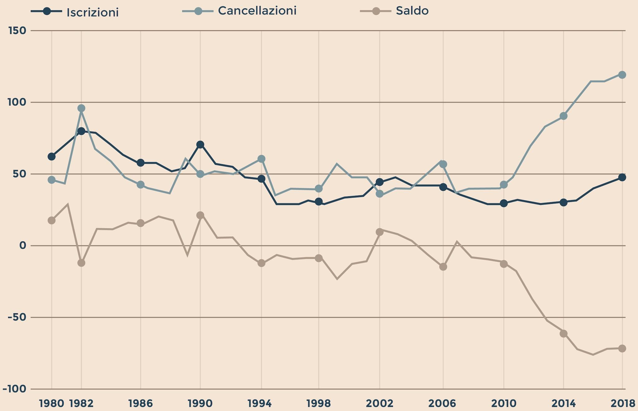 ISCRIZIONI, CANCELLAZIONI E SALDI MIGRATORI DEGLI ITALIANI 1980-2018