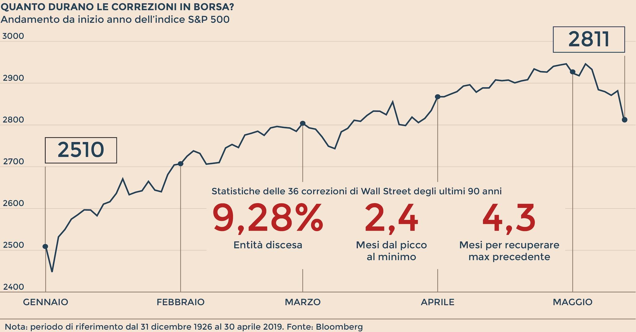 Borsa Italiana Calendario 2020.Borse Che Cosa Succede Durante Le Fasi Di Correzione Negli