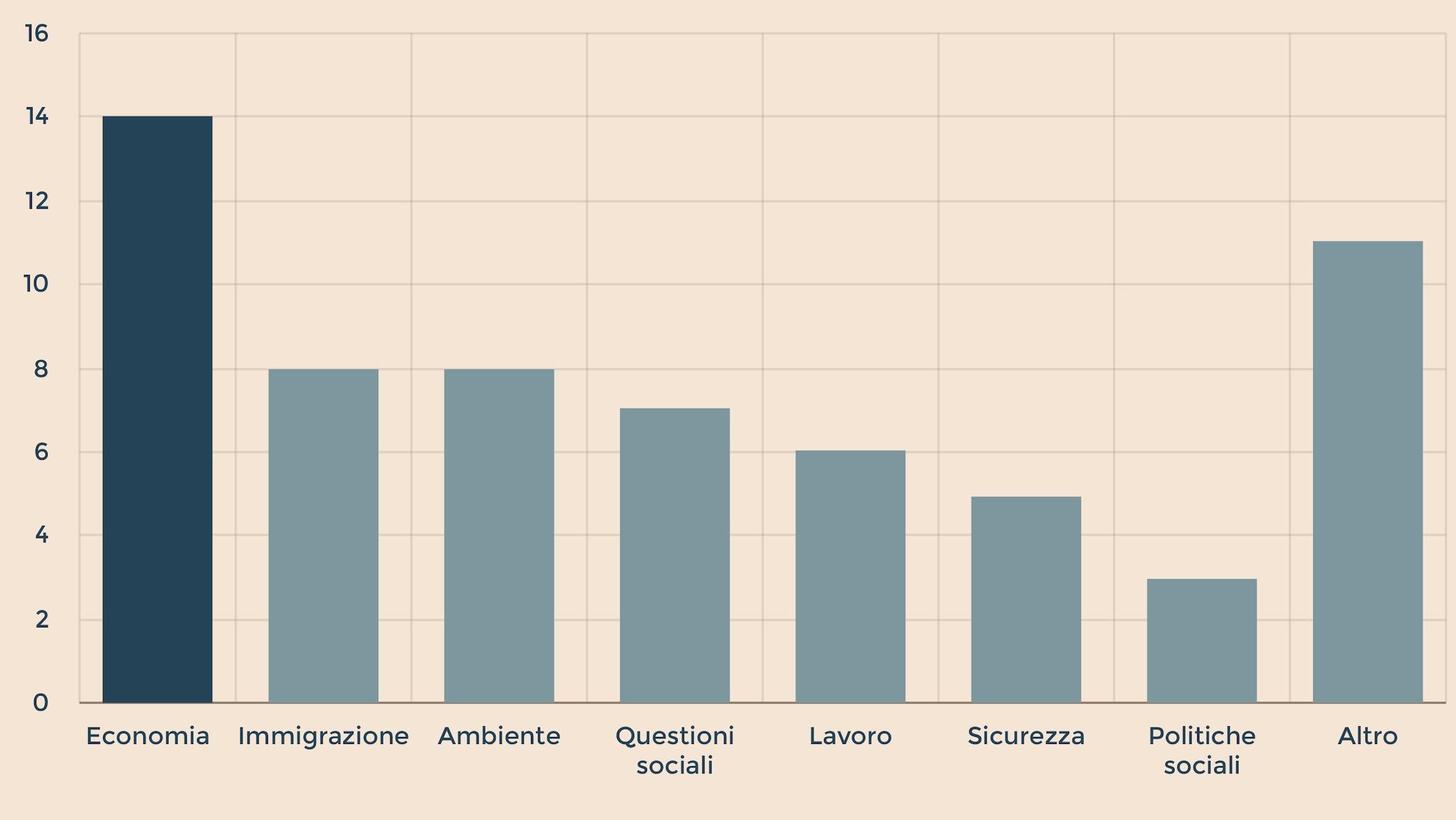 QUALI SONO I TEMI PIÙ DIBATTUTI NELLA CAMPAGNA ELETTORALE PER LE EUROPEE?