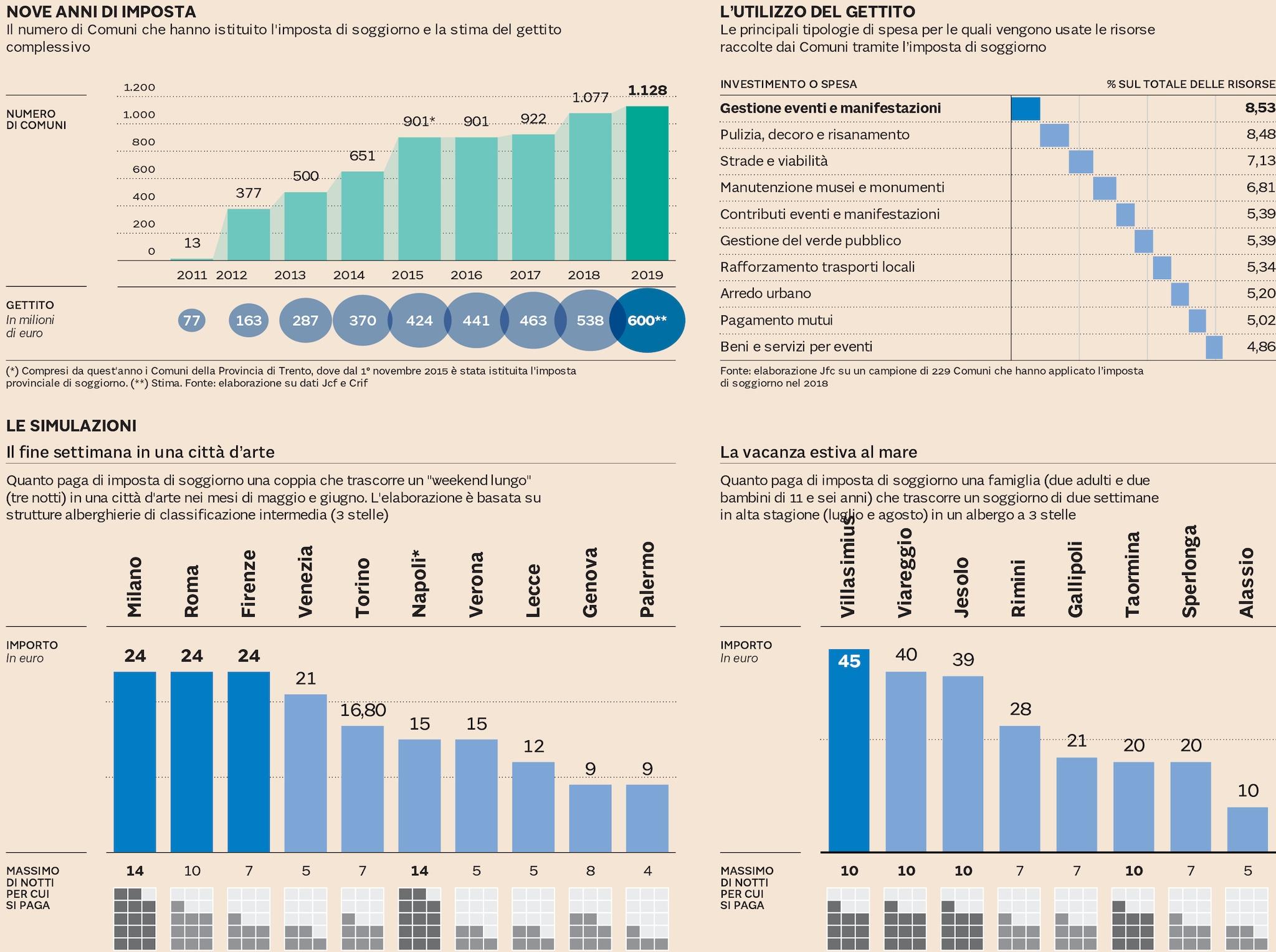 Boom della tassa di soggiorno: ecco quanto costa città per ...