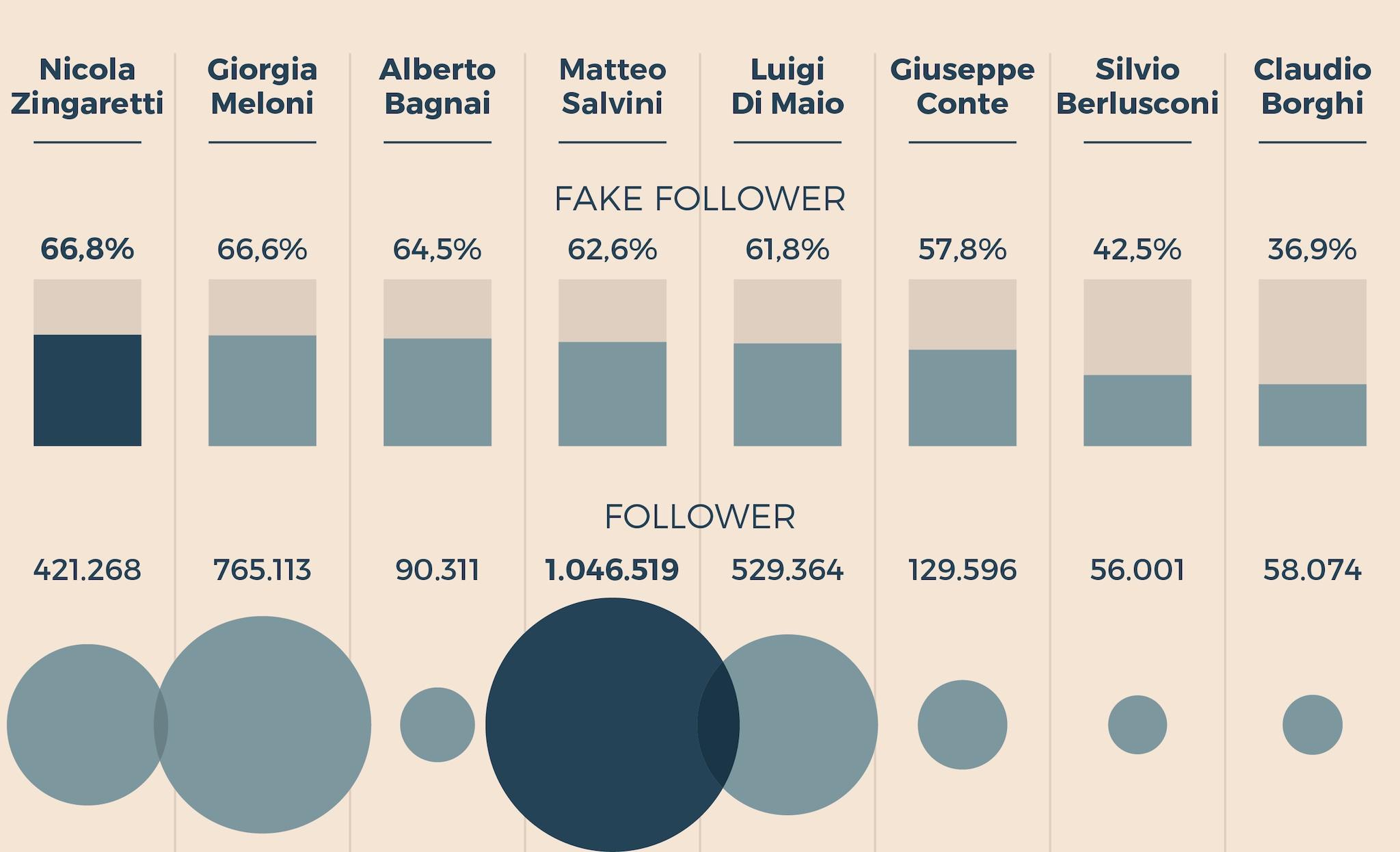 I FOLLOWER DEI POLITICI ITALIANI SU TWITTER