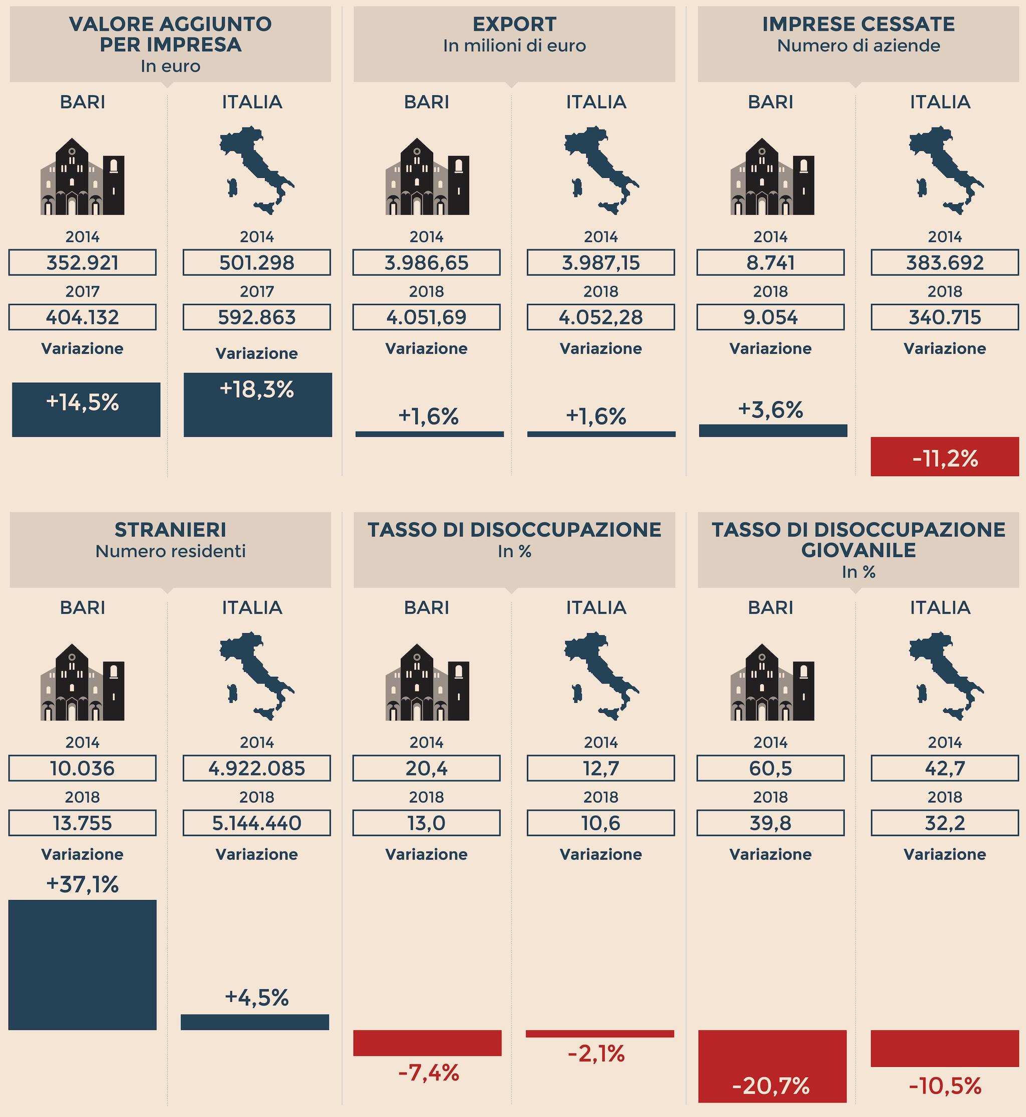 L'IDENTIKIT ECONOMICO DI BARI