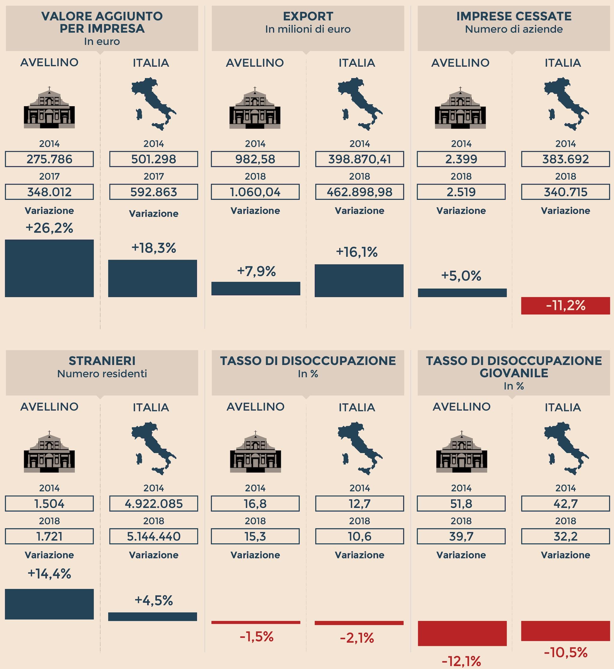L'IDENTIKIT ECONOMICO DI AVELLINO