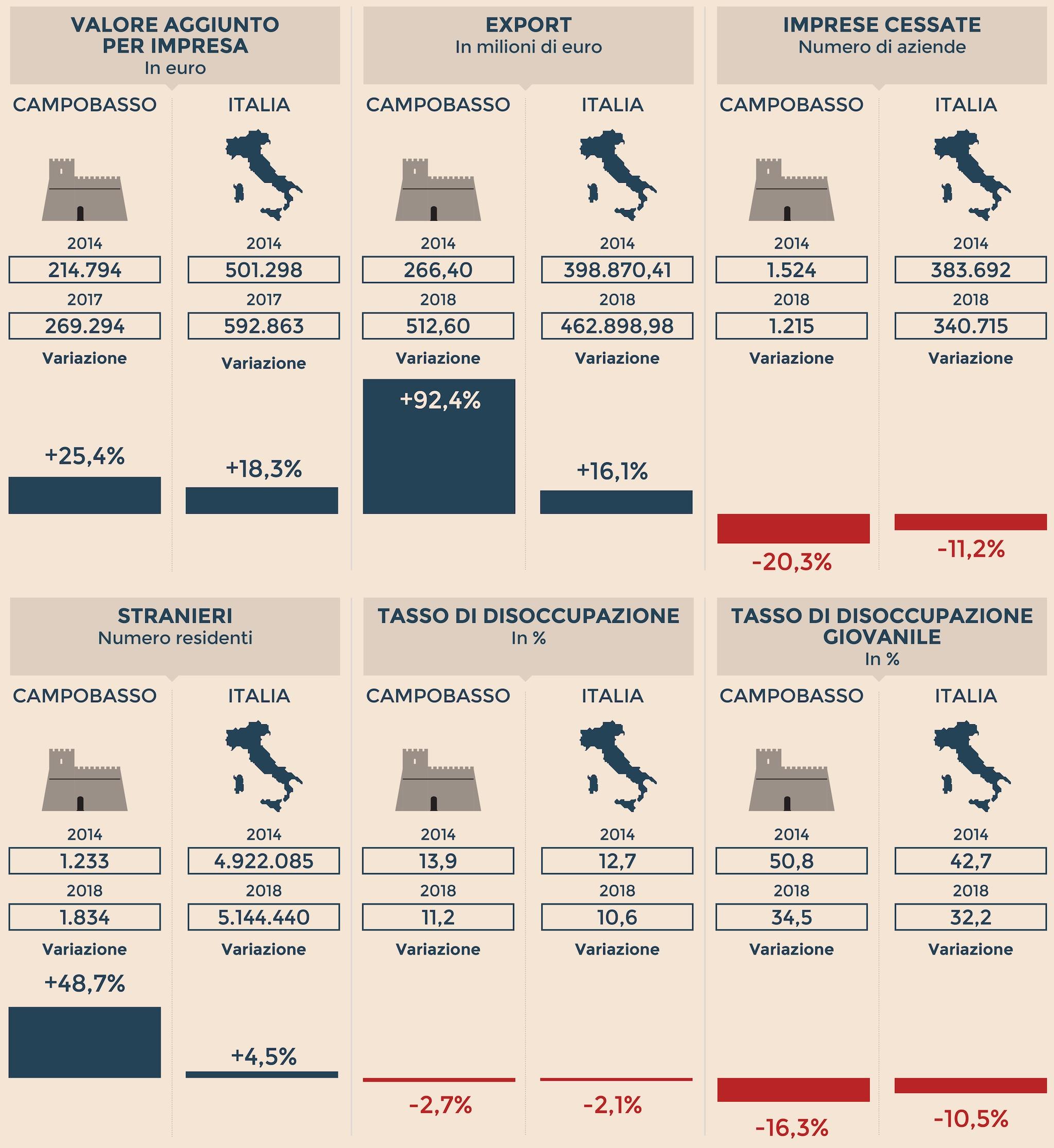 L'IDENTIKIT ECONOMICO DI CAMPOBASSO