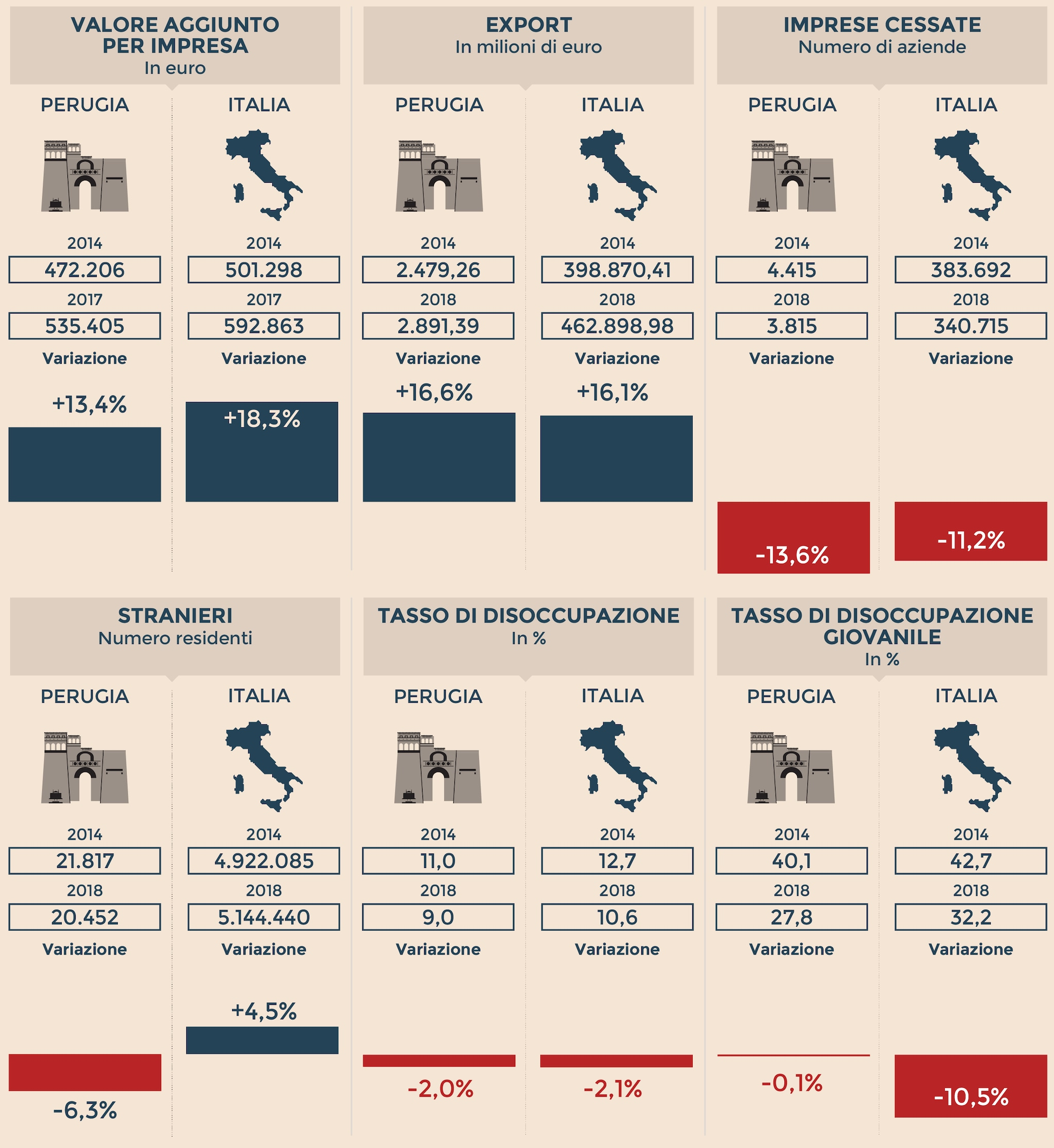'IDENTIKIT ECONOMICO DI PERUGIA