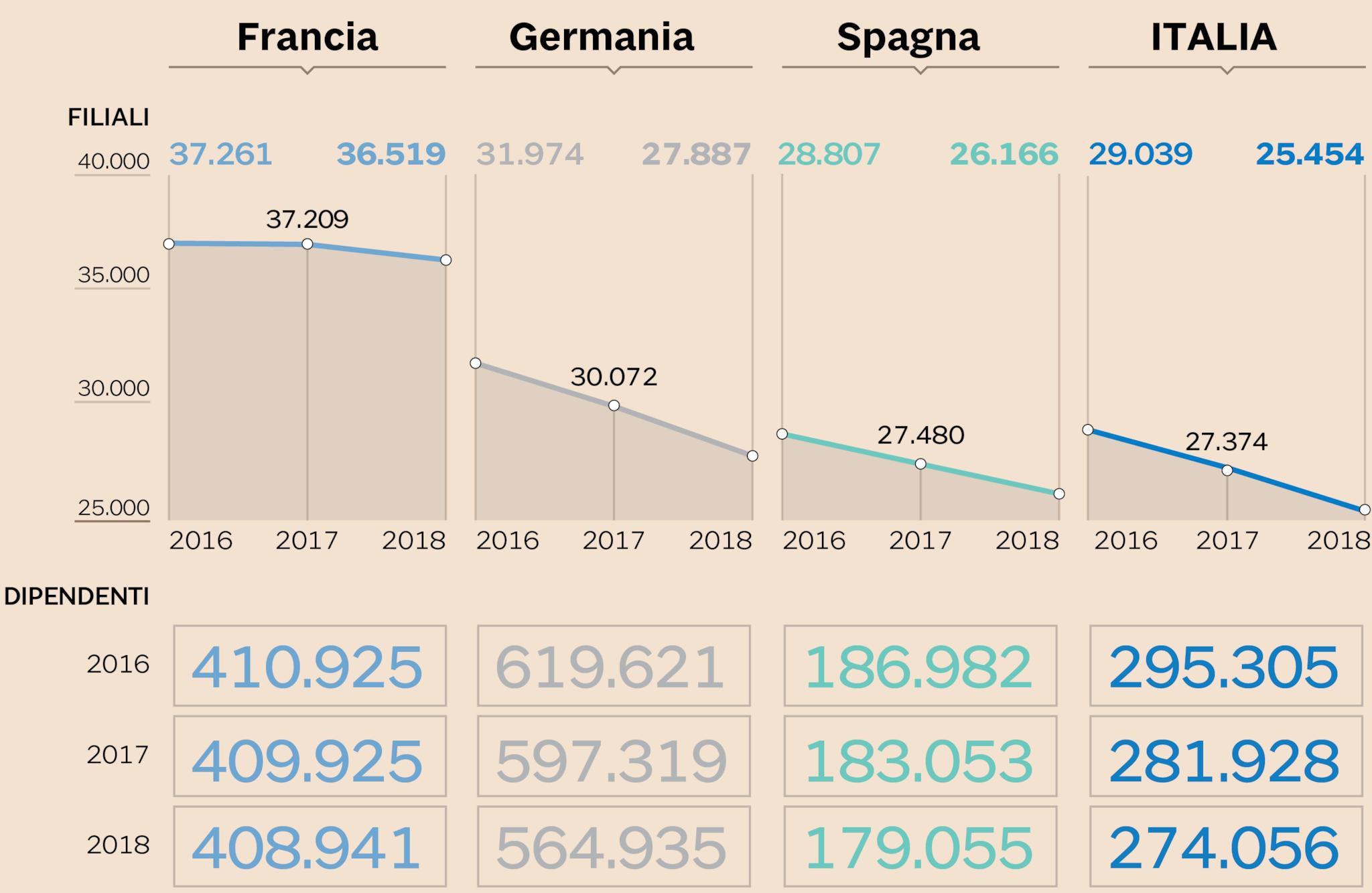 Bce ancora troppe banche italia meglio della germania for Numero di politici in italia