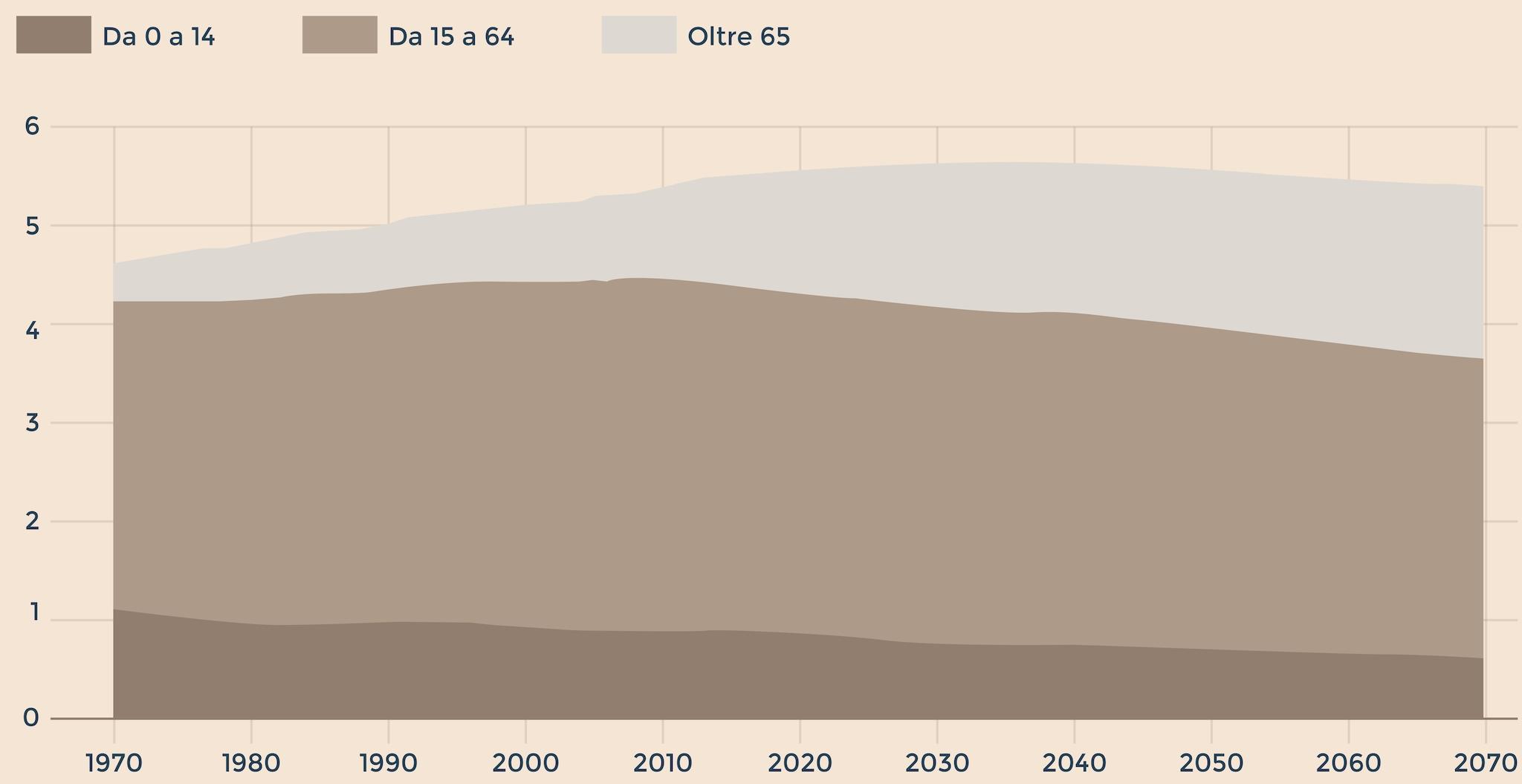 L'INVECCHIAMENTO DELLA POPOLAZIONE FINLANDESE