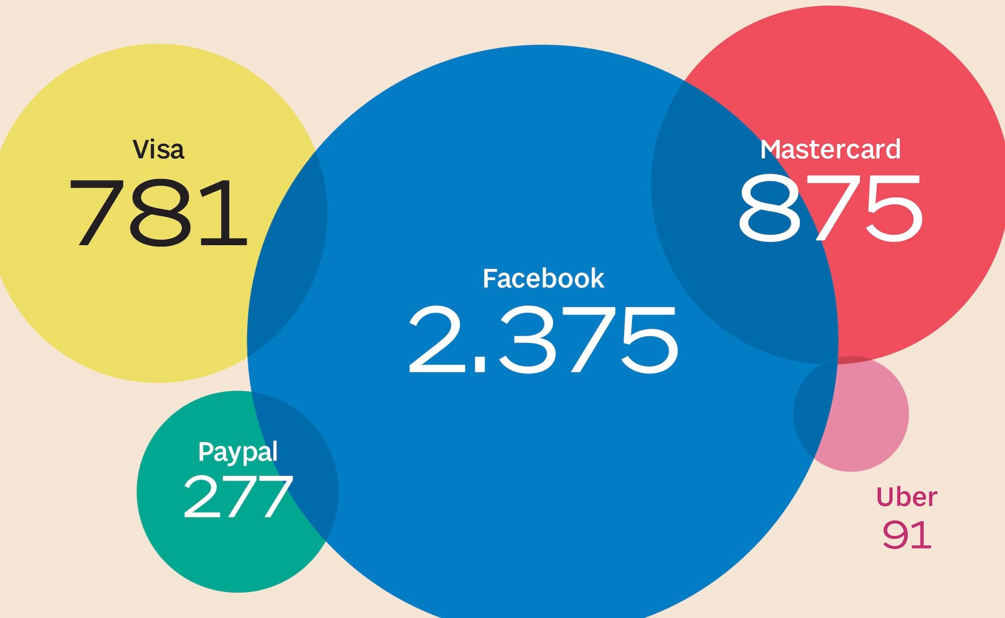 Il numero degli utenti