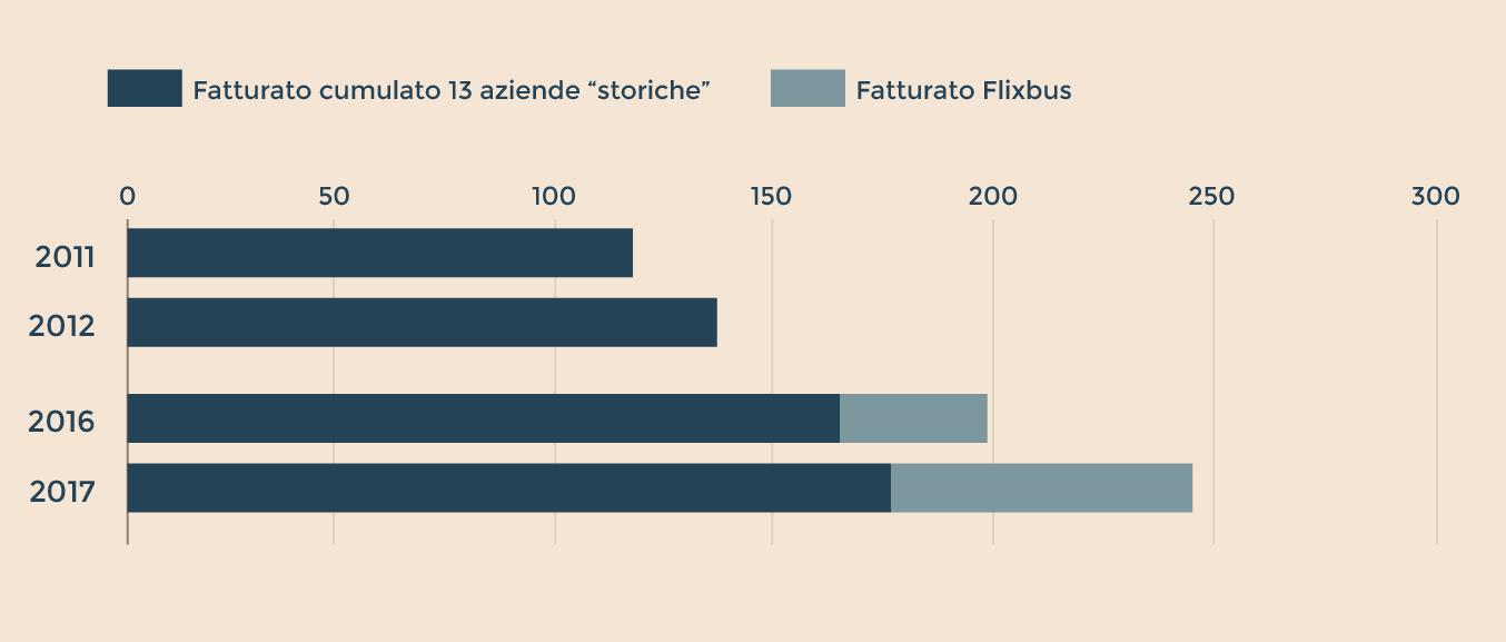 MERCATO DELLE AUTOLINEE A LUNGA PERCORRENZA IN SALUTE