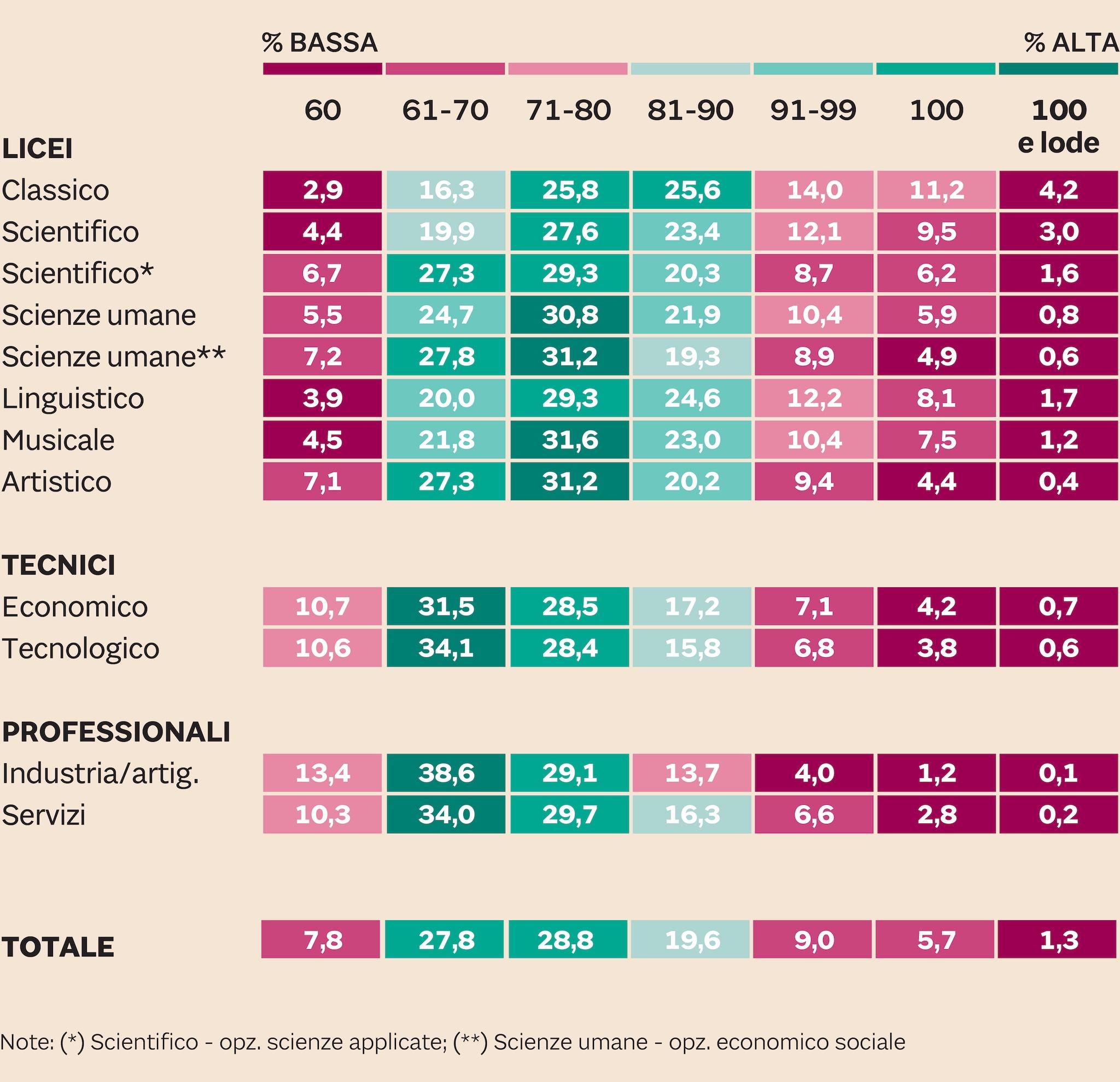 LA DISTRIBUZIONE DEI VOTI FINALI PER TIPO DI PERCORSO, SETTORE/INDIRIZZO