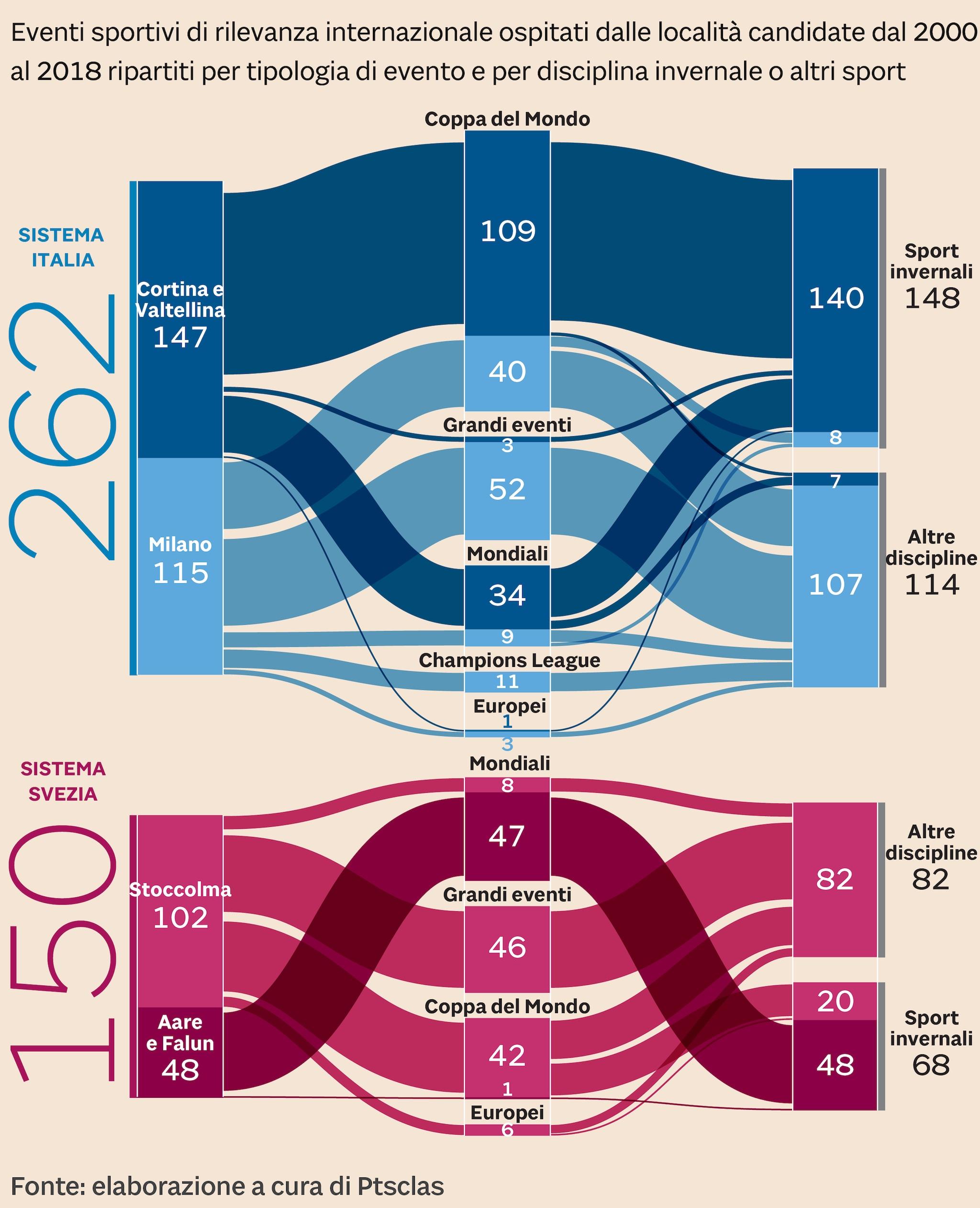 L'ATTRATTIVITÀ SPORTIVA DELLE CANDIDATURE ALLE OLIMPIADI 2026