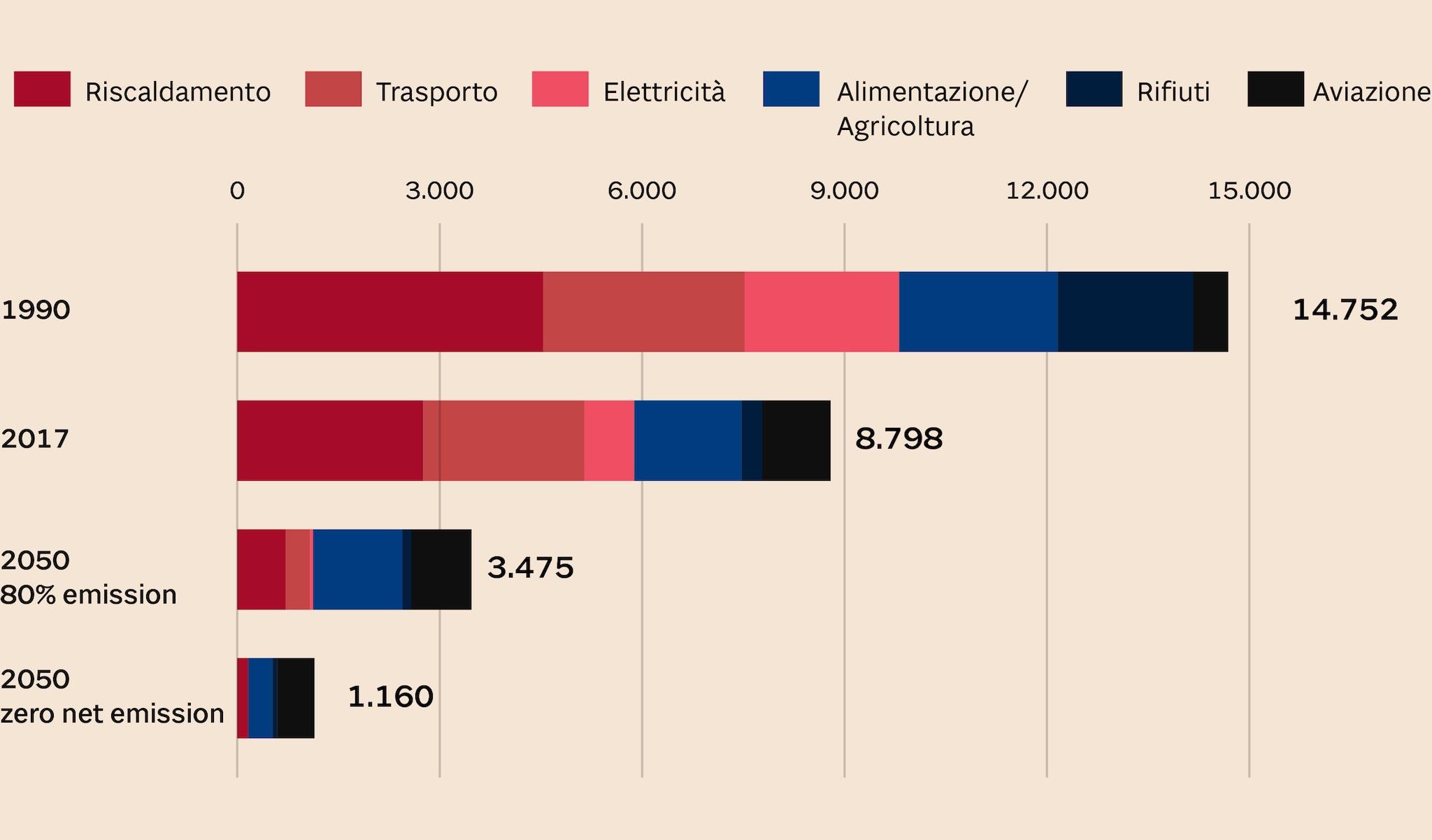 L'OBIETTIVO ZERO-EMISSIONI ENTRO IL 2050
