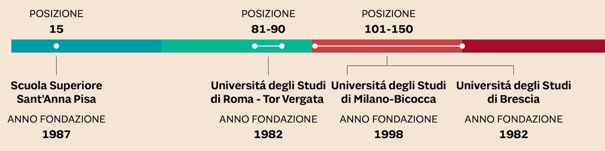 LA POSIZIONI DELLE ITALIANE