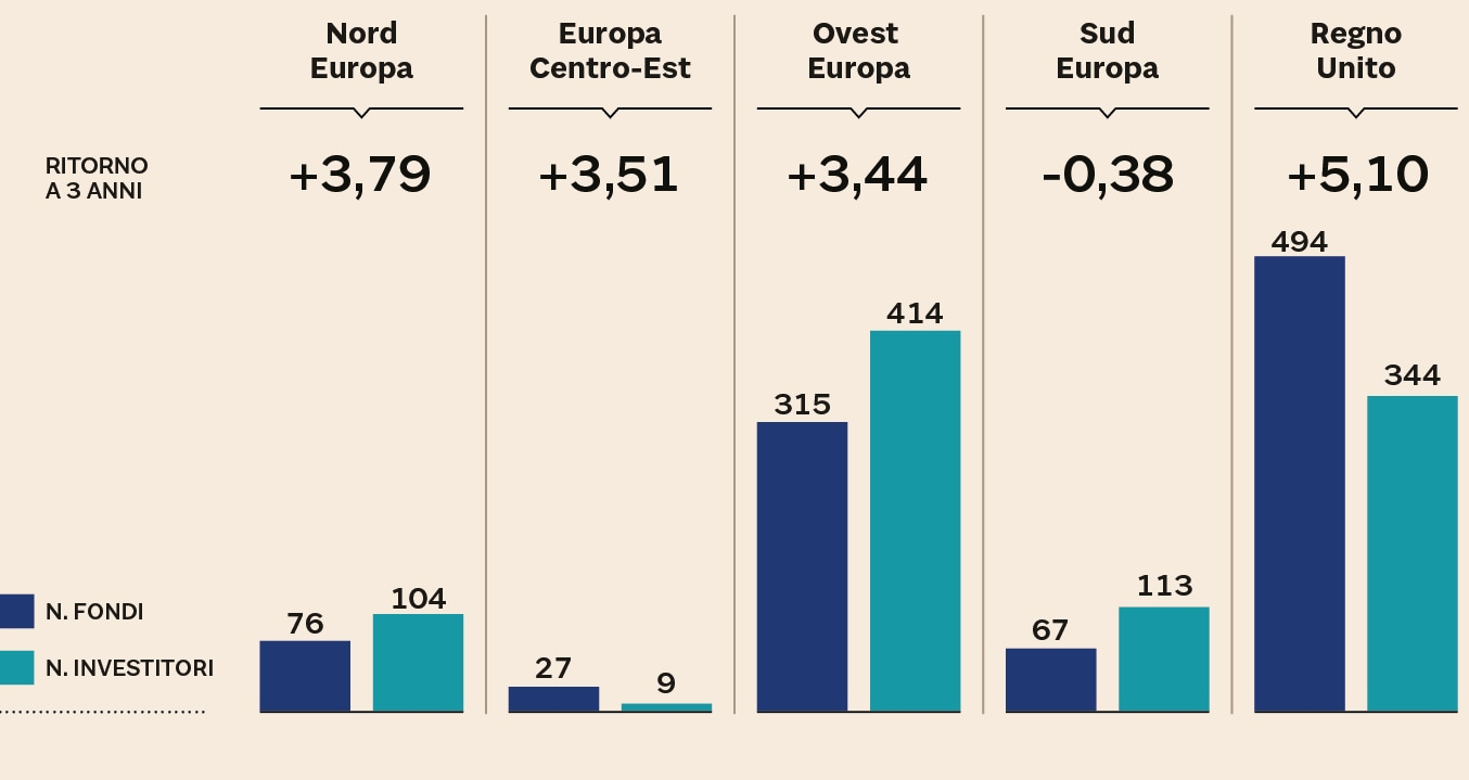 HEDGE FUNDS IN EUROPA
