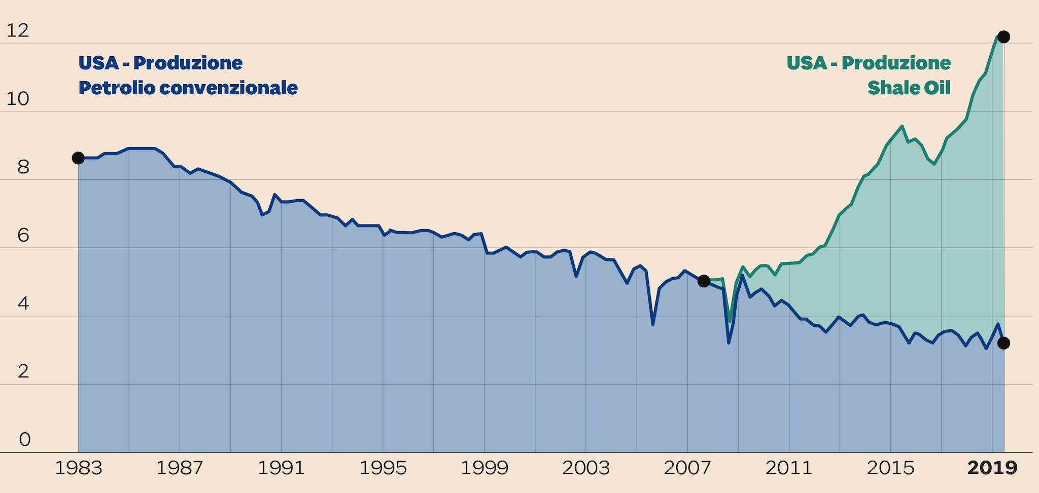 Risultato immagini per piu grandi produttori di petrolio 2000