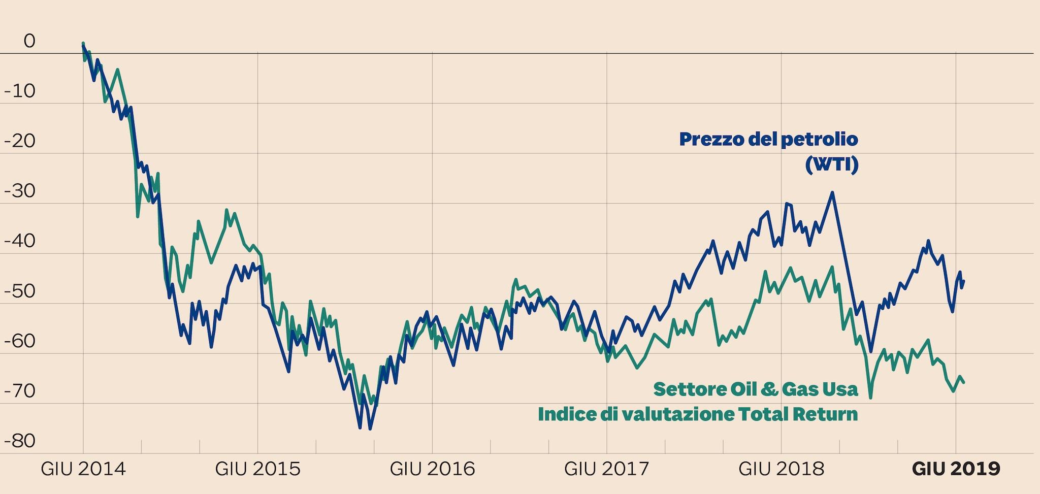 PERFORMANCE DEL SETTORE OIL & GAS USA E ANDAMENTO DEL PREZZO DEL PETROLIO (WTI)