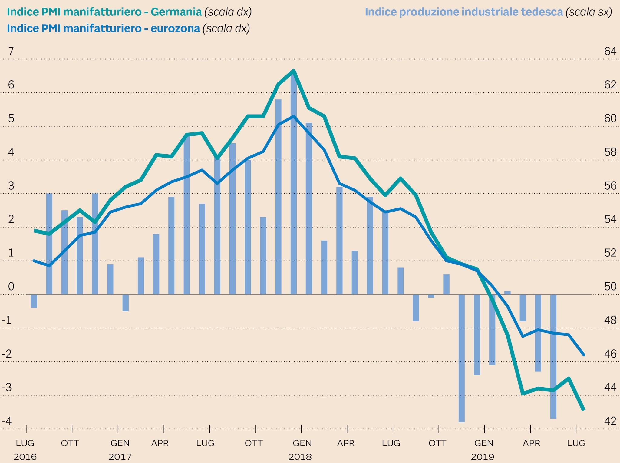 Germania: produzione industriale e confronto del PMI manifatturiero tedesco con quello dell'area euro