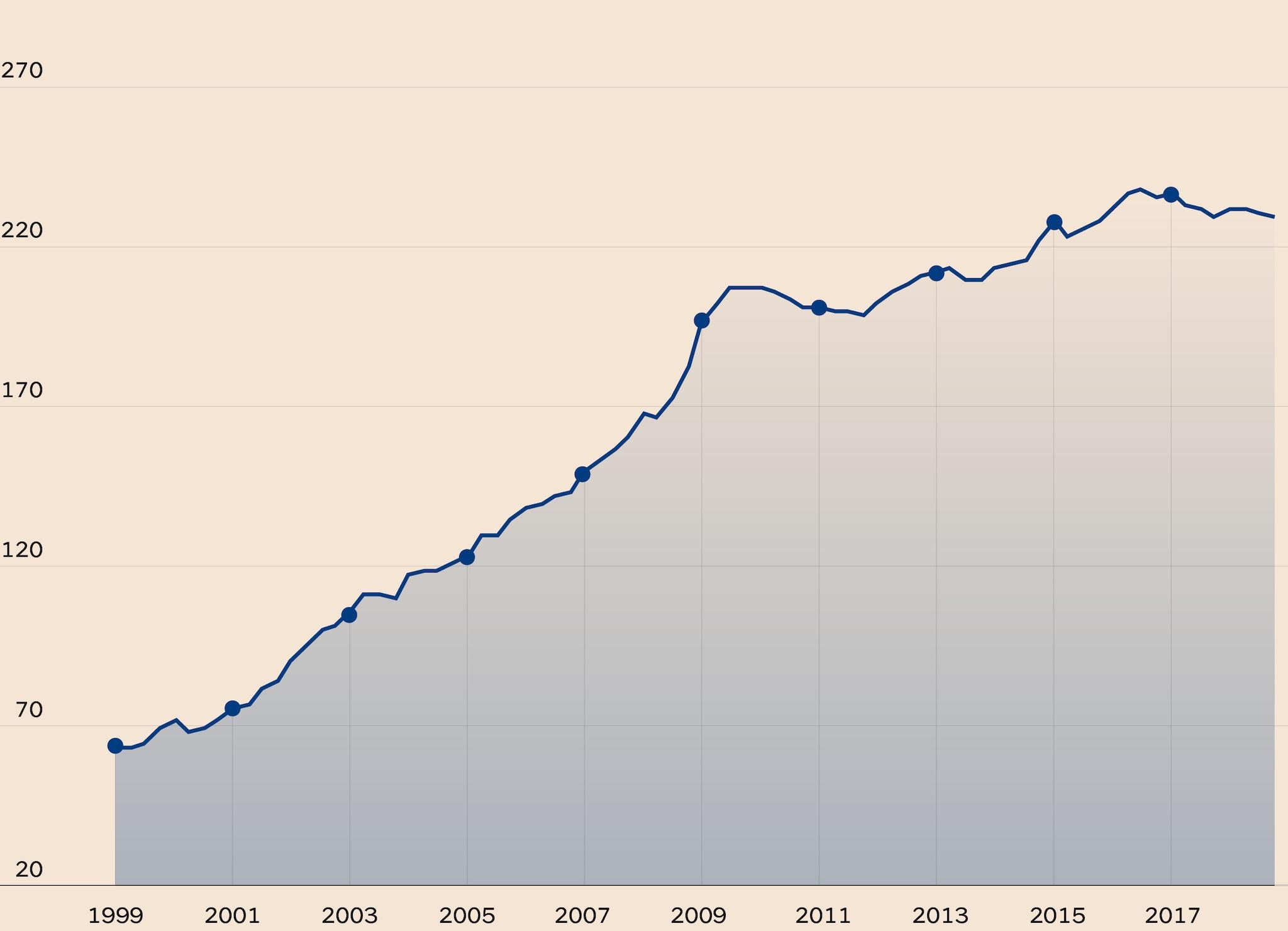 IL DEBITO GLOBALE SI STA STABILIZZANDO