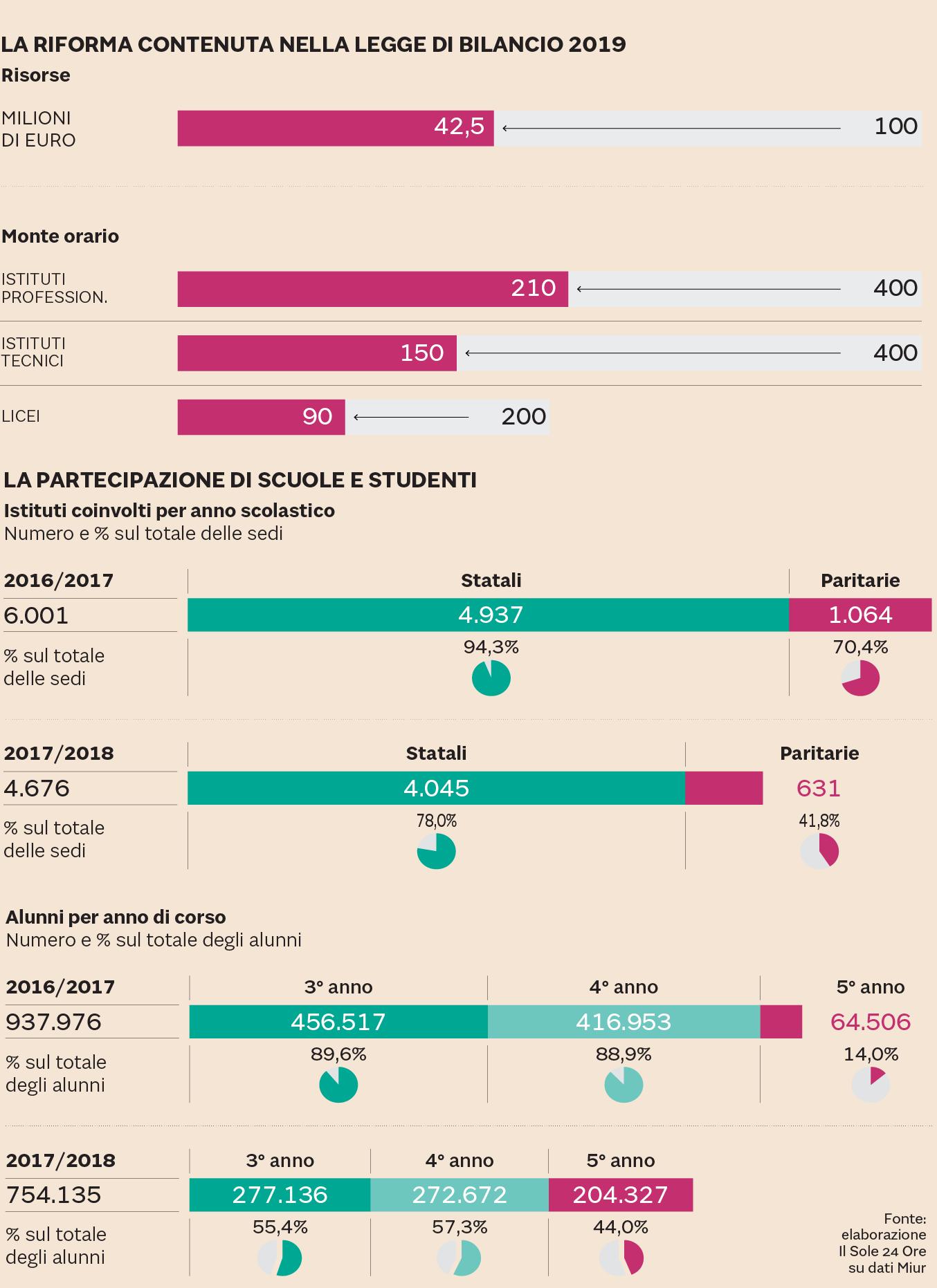 COME È CAMBIATA L'ALTERNANZA SCUOLA-LAVORO