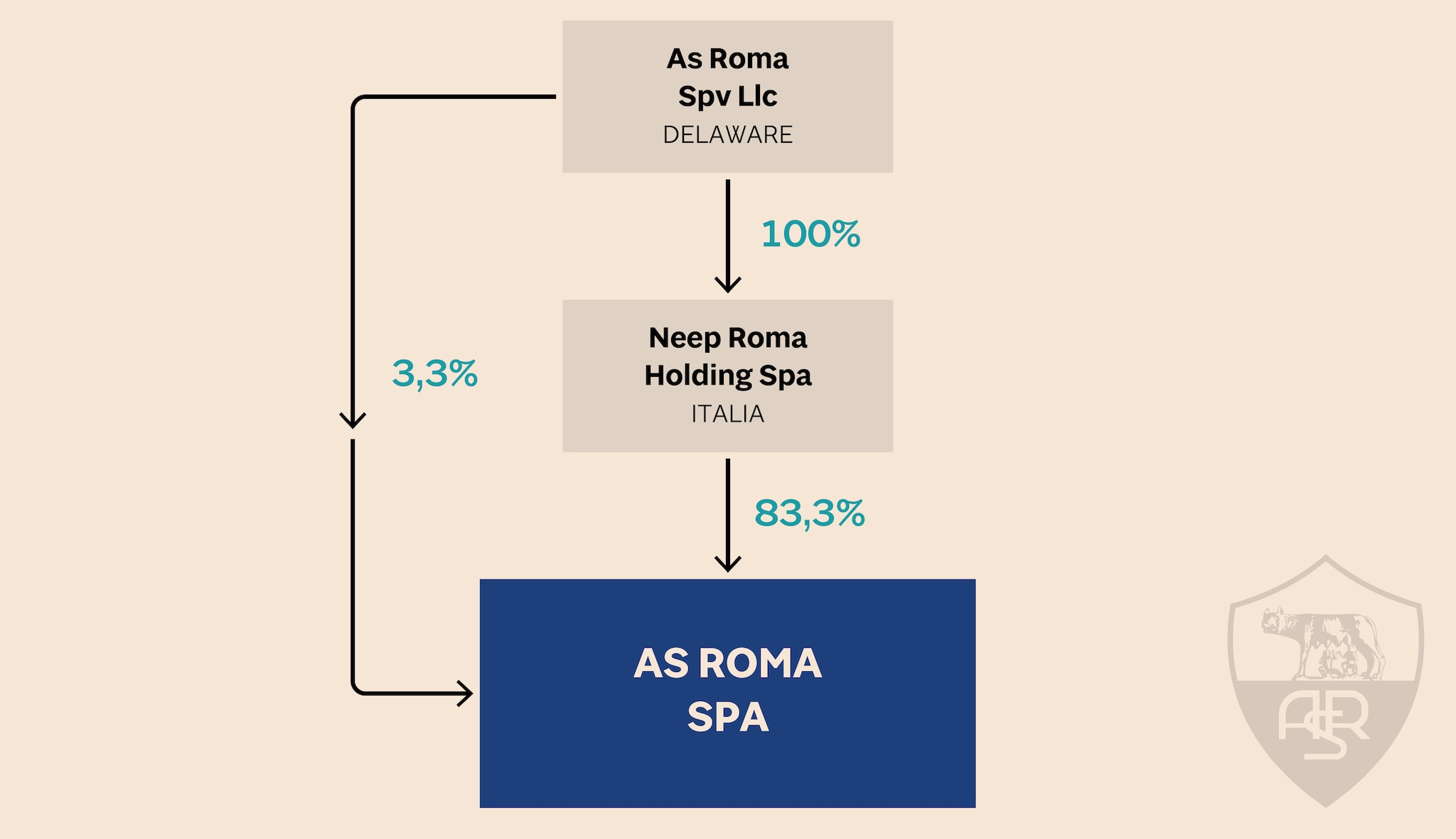 IL DELAWARE ALLA GUIDA DELLA ROMA