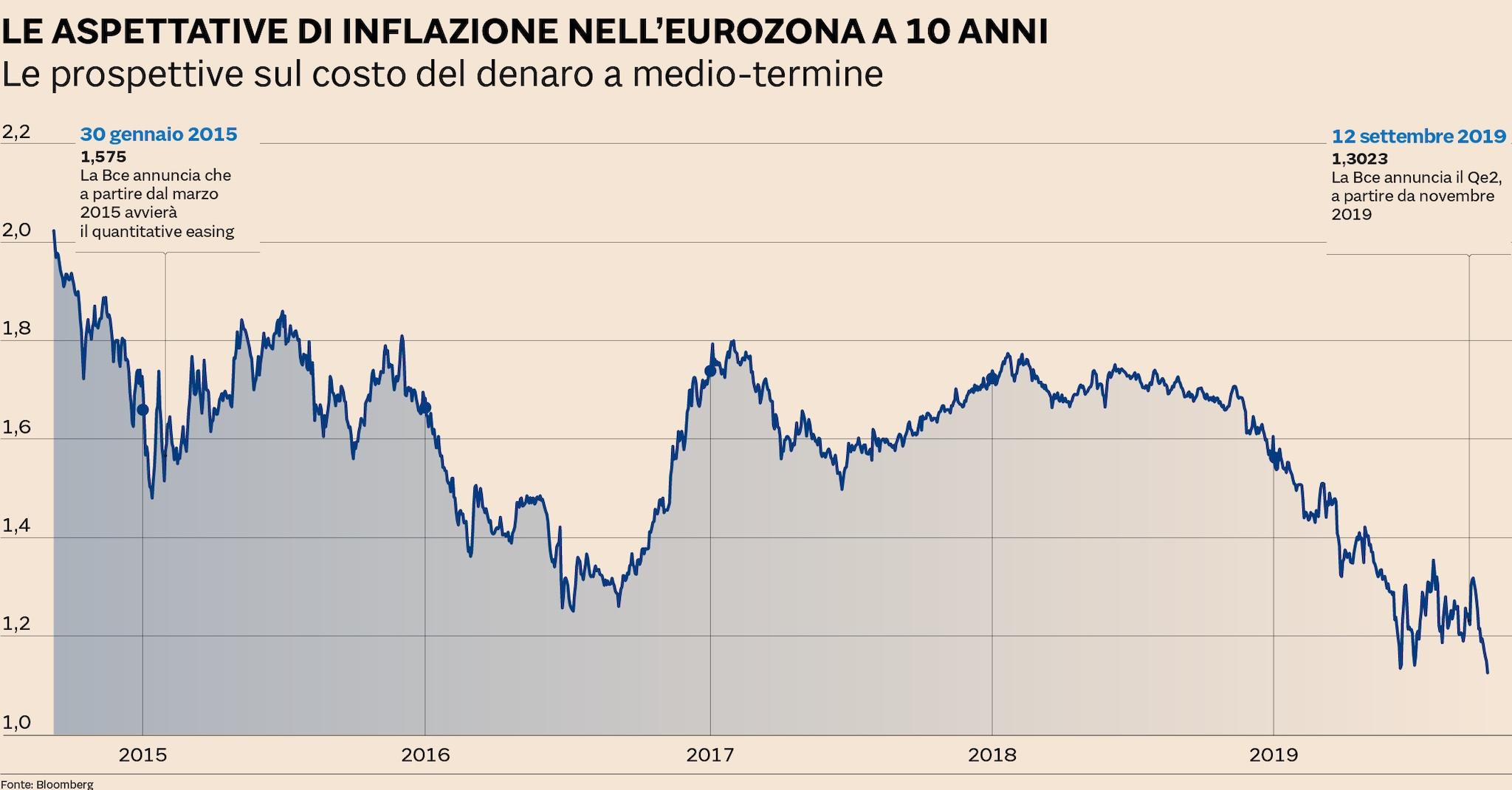 inflazione eurozona, ritaglio del sole 24 ore