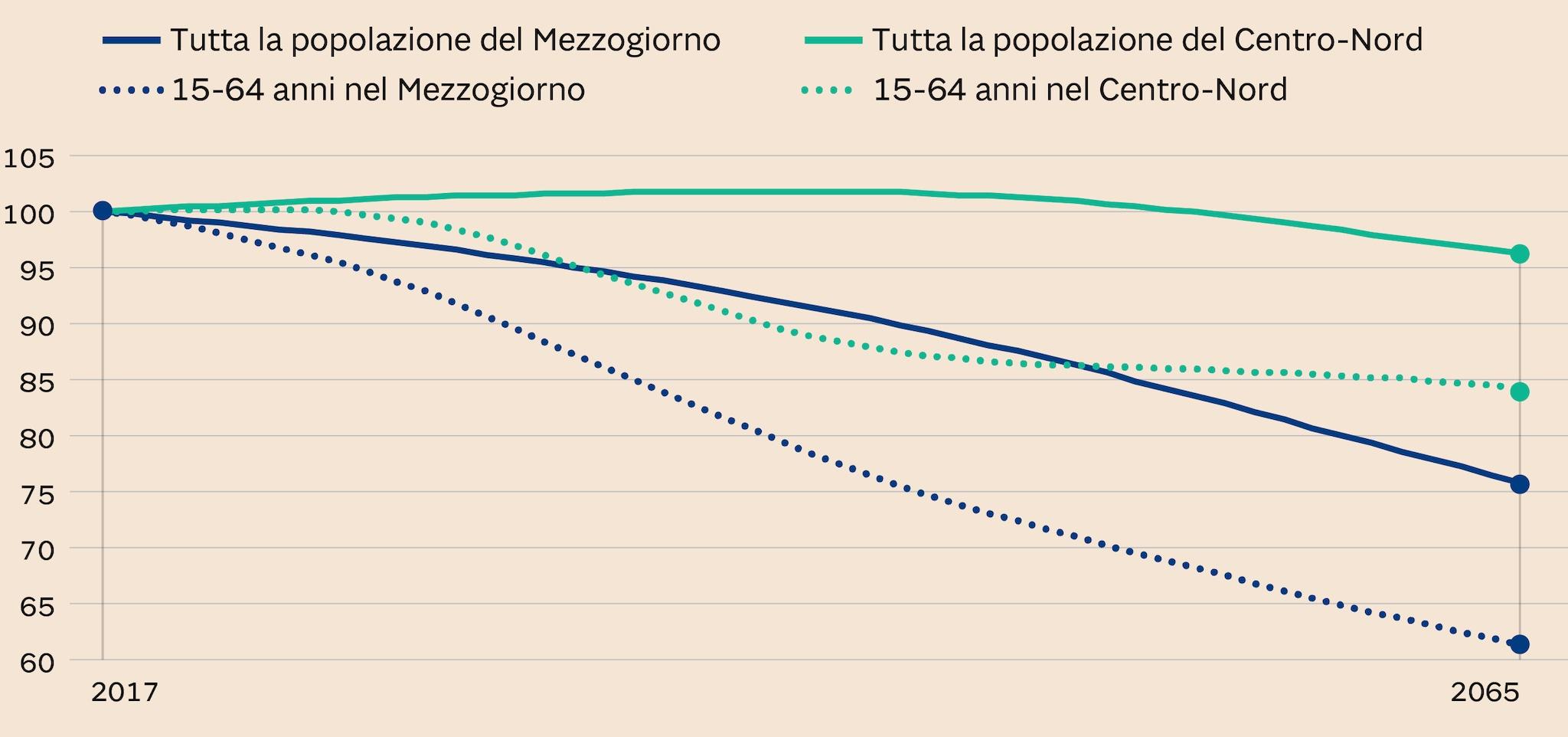 POPOLAZIONE TOTALE E IN ETÀ DI LAVORO DAL 2017 AL 2065
