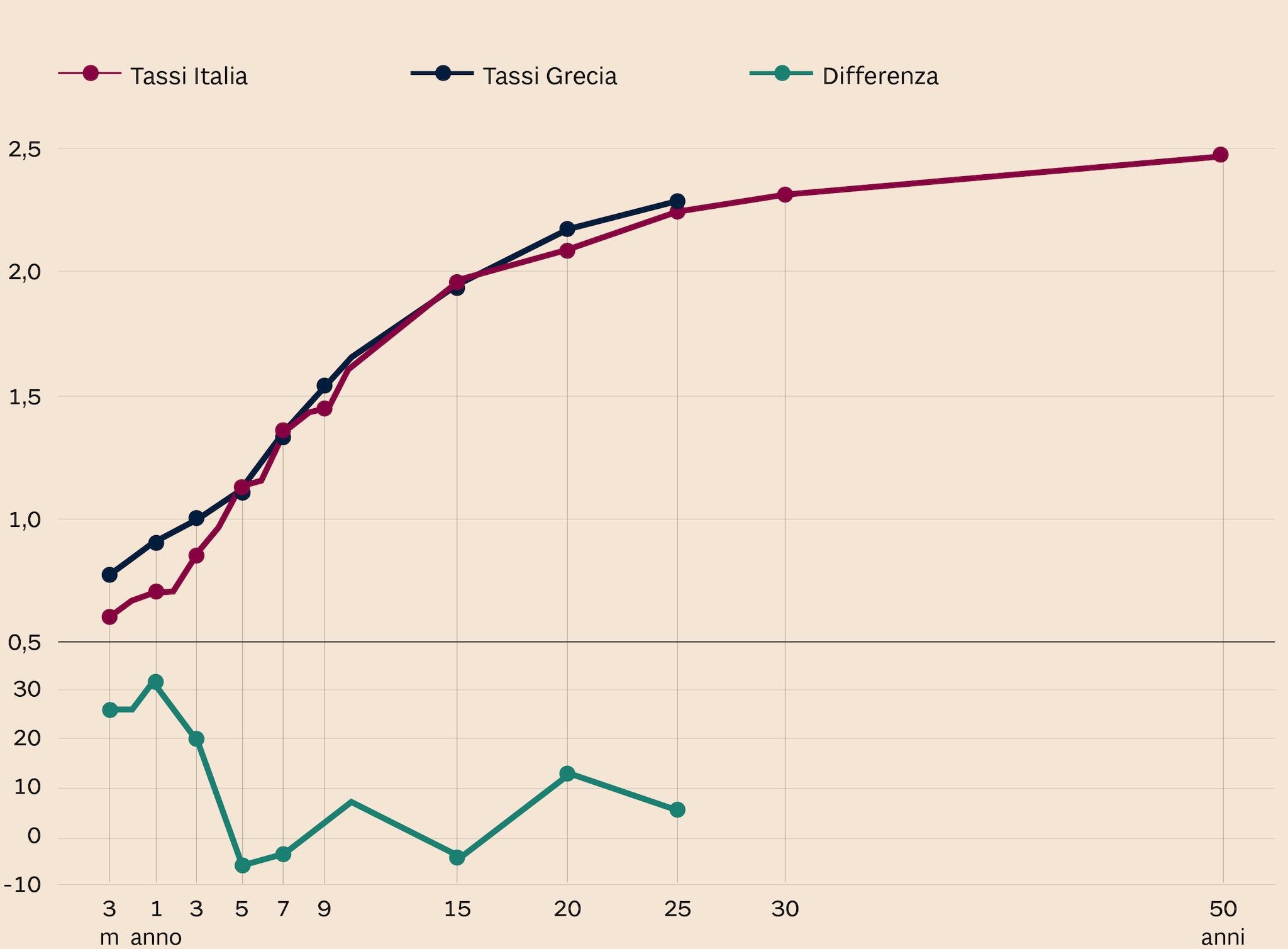 ITALIA-GRECIA, DEBITO A CONFRONTO