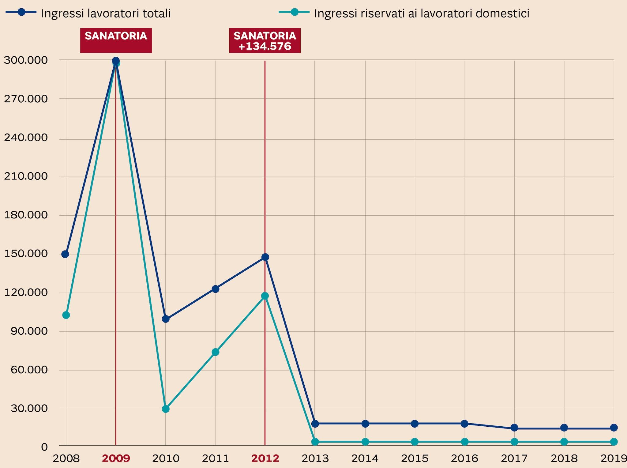DAL 2013 AL 2019 ZERO NUOVI INGRESSI PER LAVORO DOMESTICO