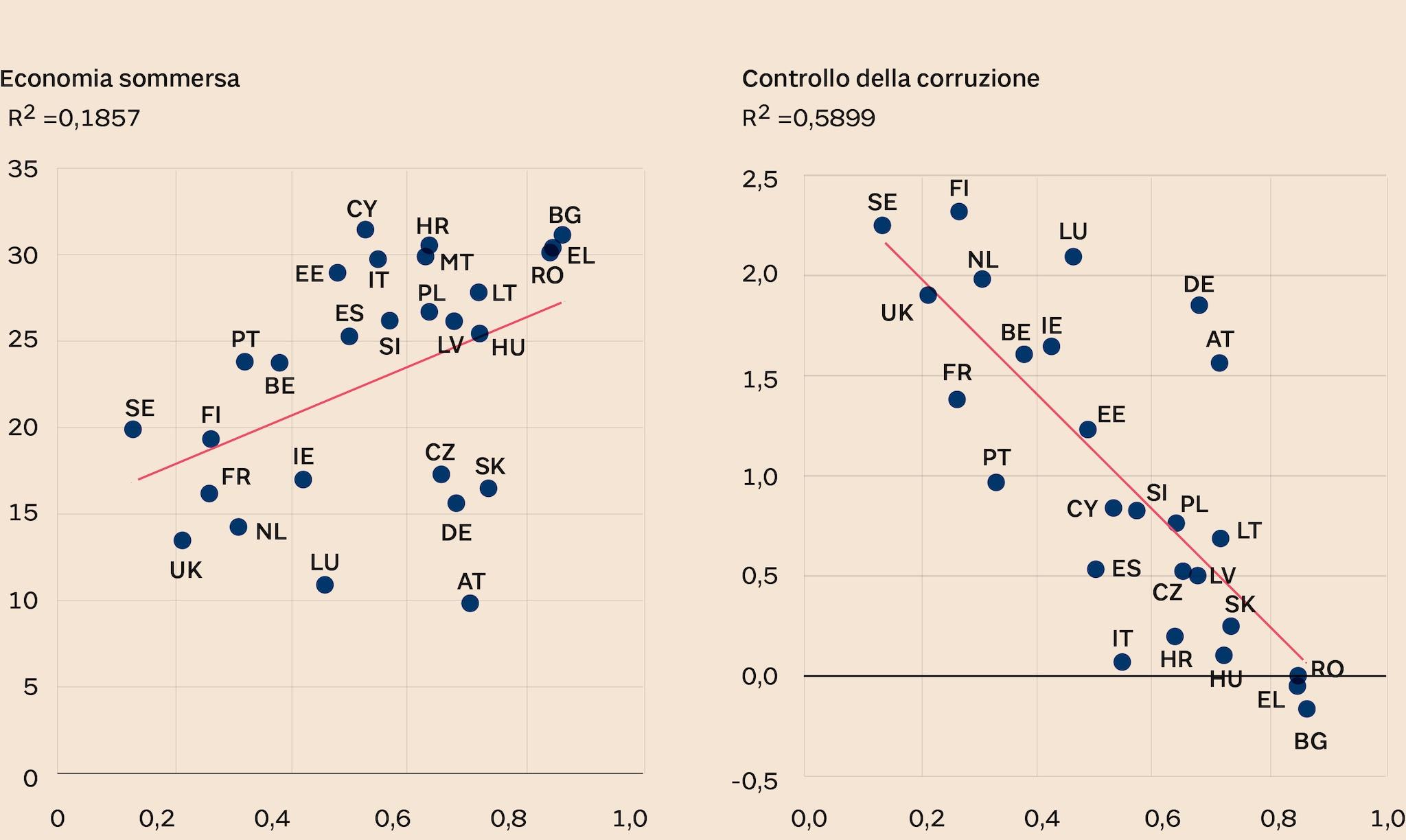 UTILIZZO DEL CONTANTE (CASH-RATIO), ECONOMIA SOMMERSA, CORRUZIONE