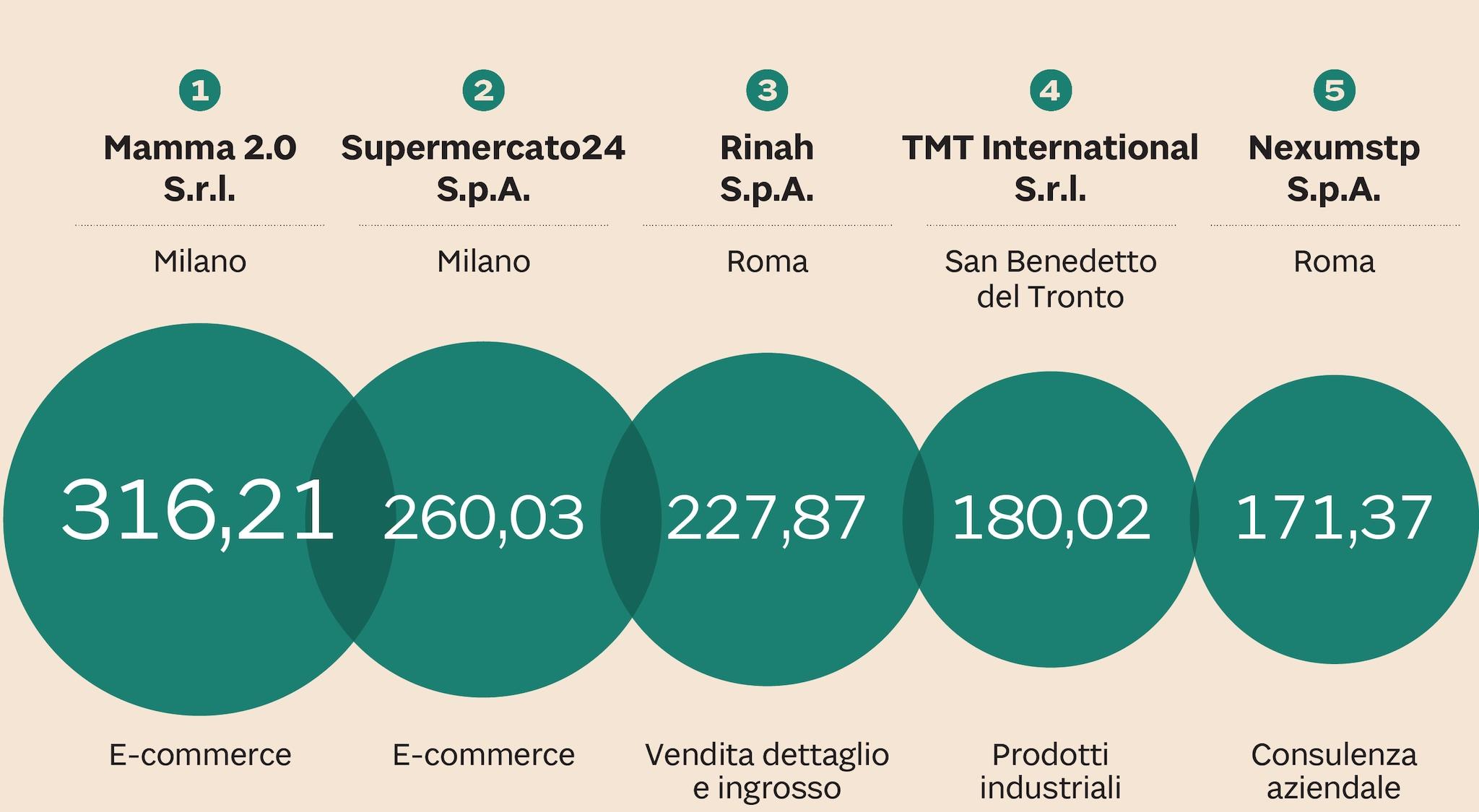 LA TOP 5 DI LEADER DELLA CRESCITA 2020