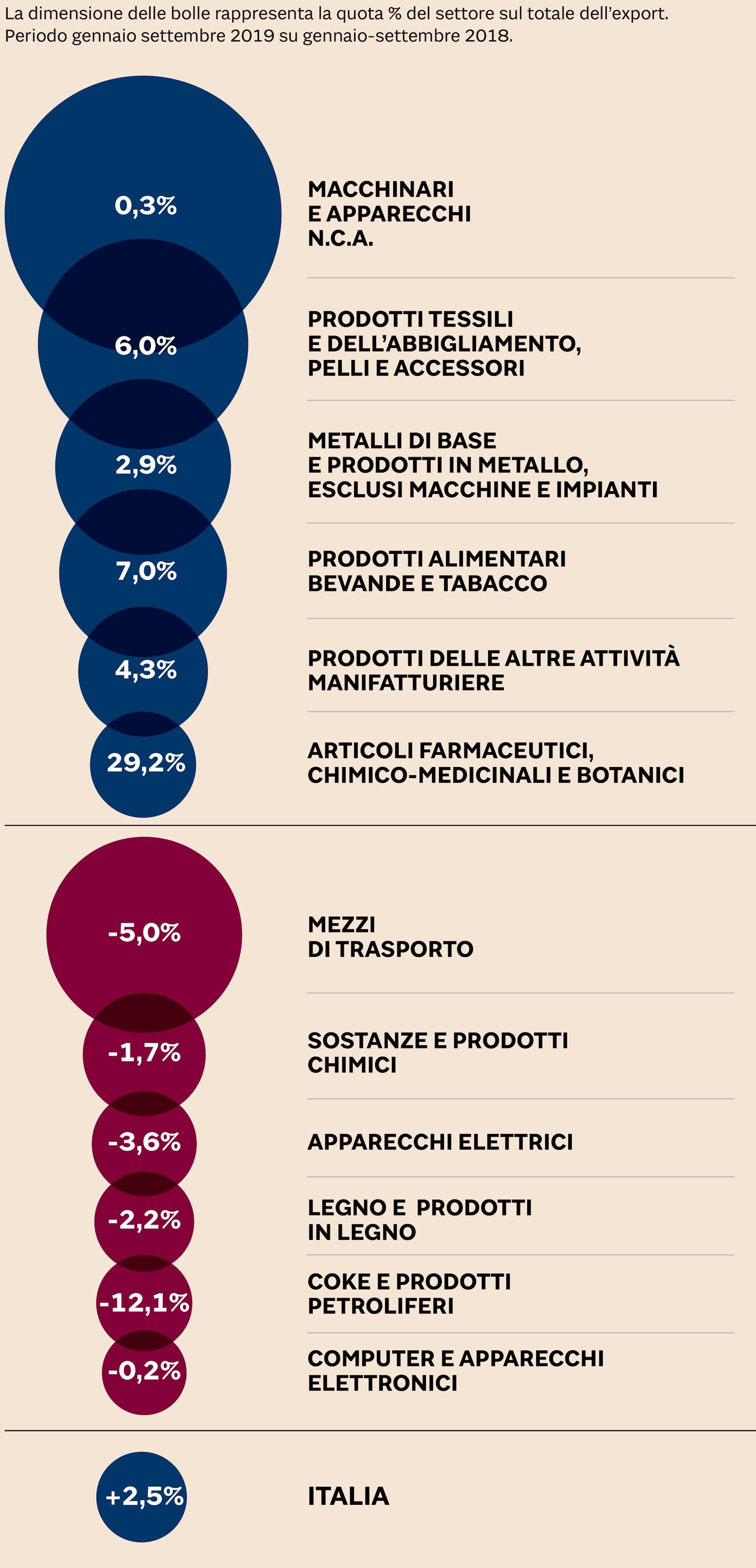 TASSO DI CRESCITA DELLE ESPORTAZIONI ITALIANE