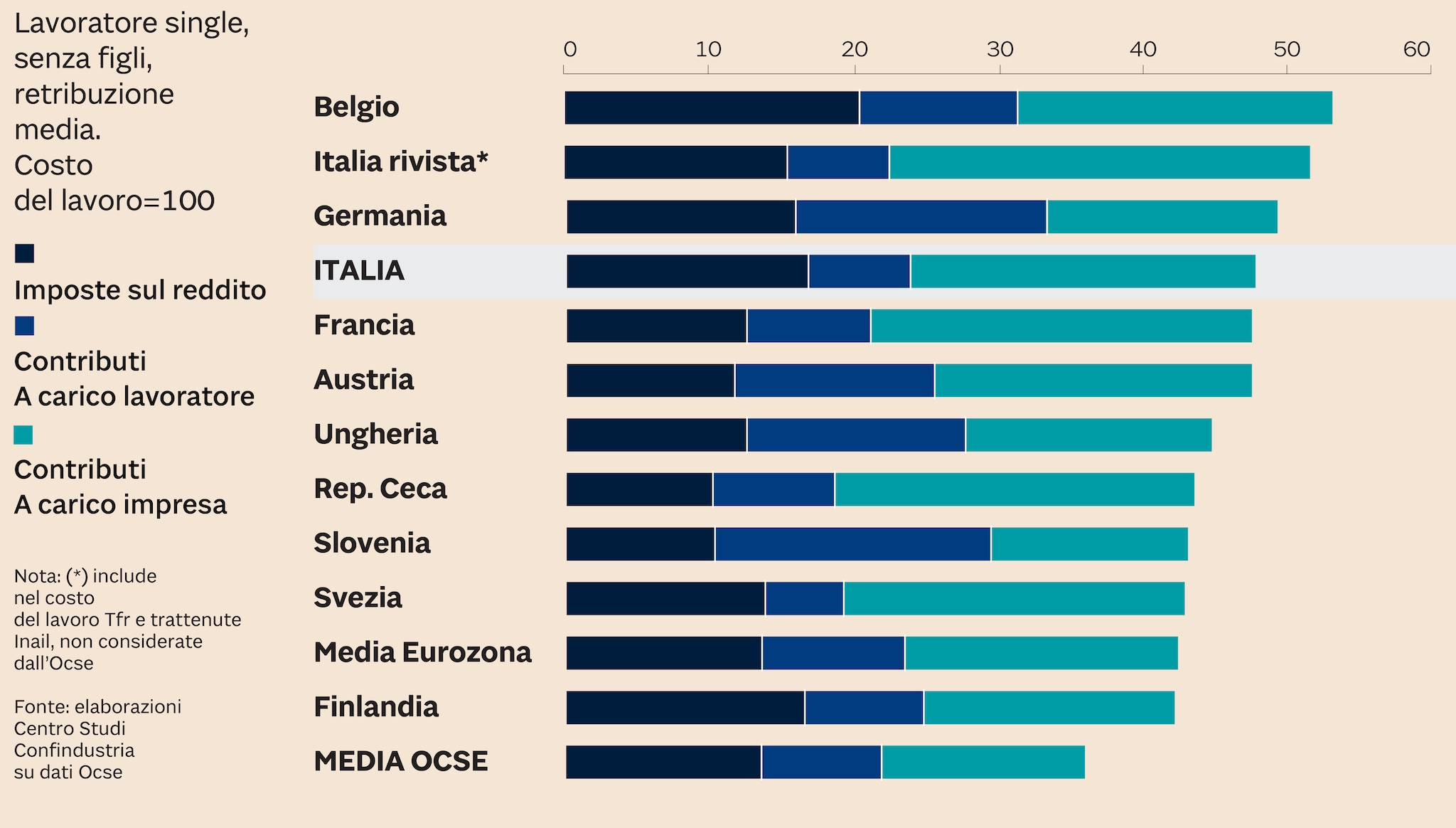 CUNEO FISCALE AL TOP IN ITALIA