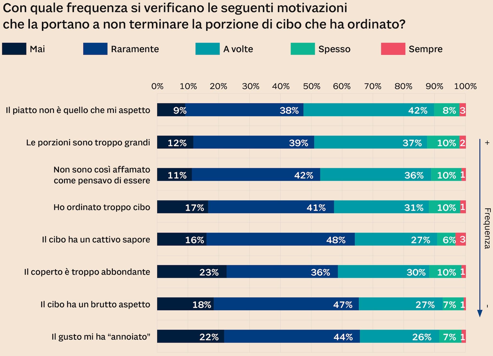 IL 48% DEL CAMPIONE DI RADO NON TERMINA IL CIBO ORDINATO
