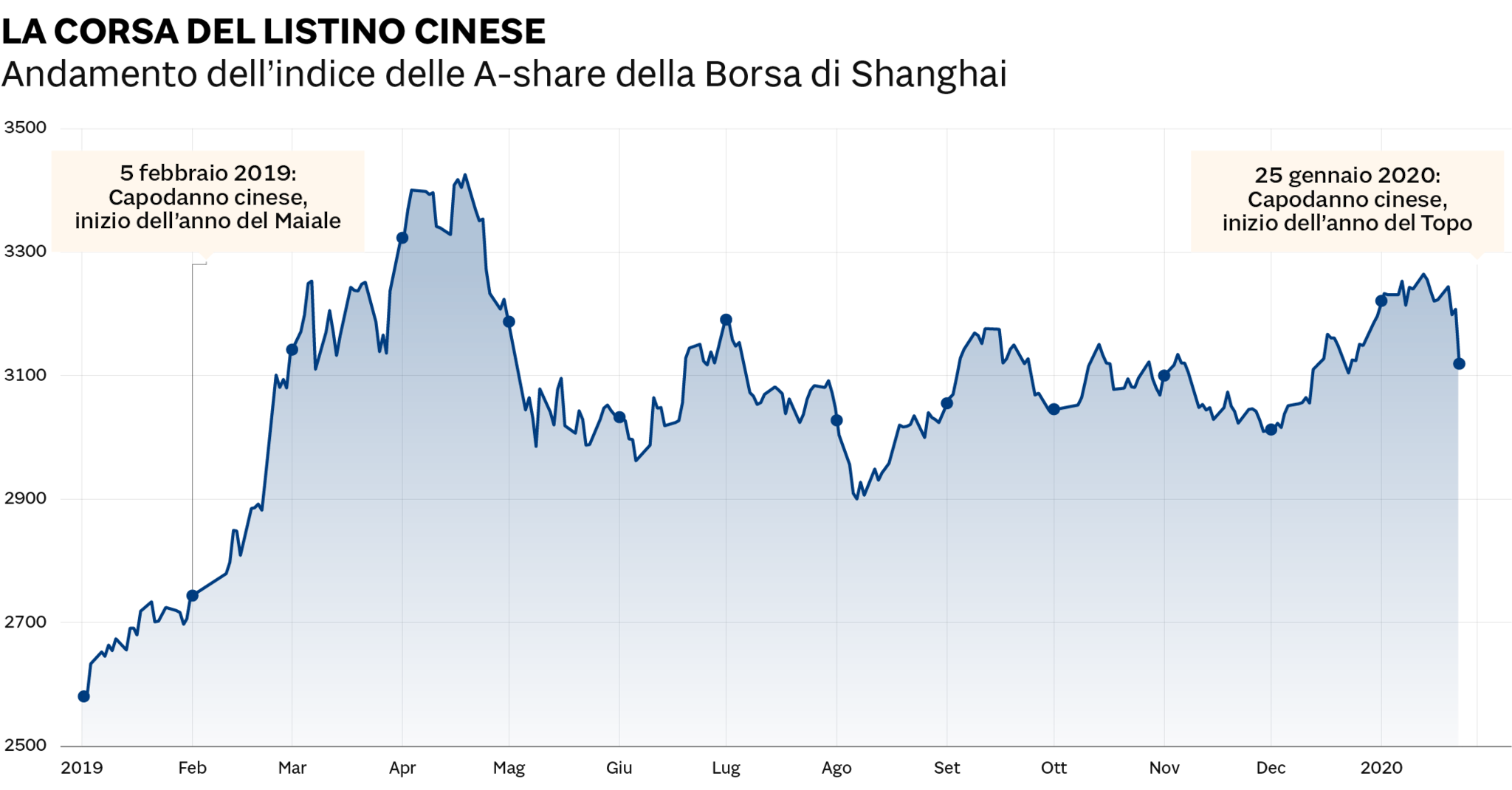 Borsa, in Cina scocca l'anno del Topo. Dopo il +30% del «Maiale» come andrà il 2020?